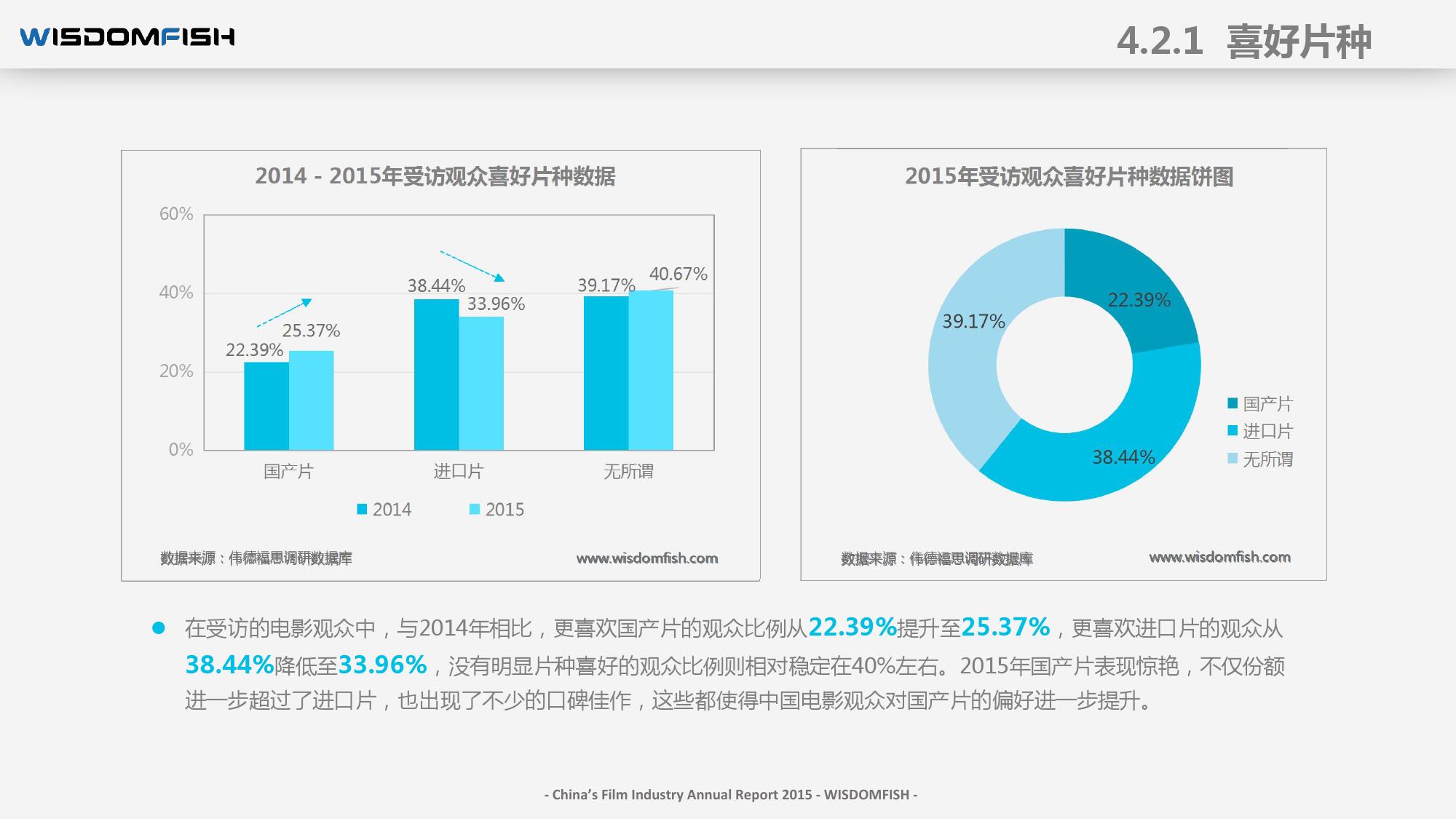 2015年度中国电影产业报告_000053
