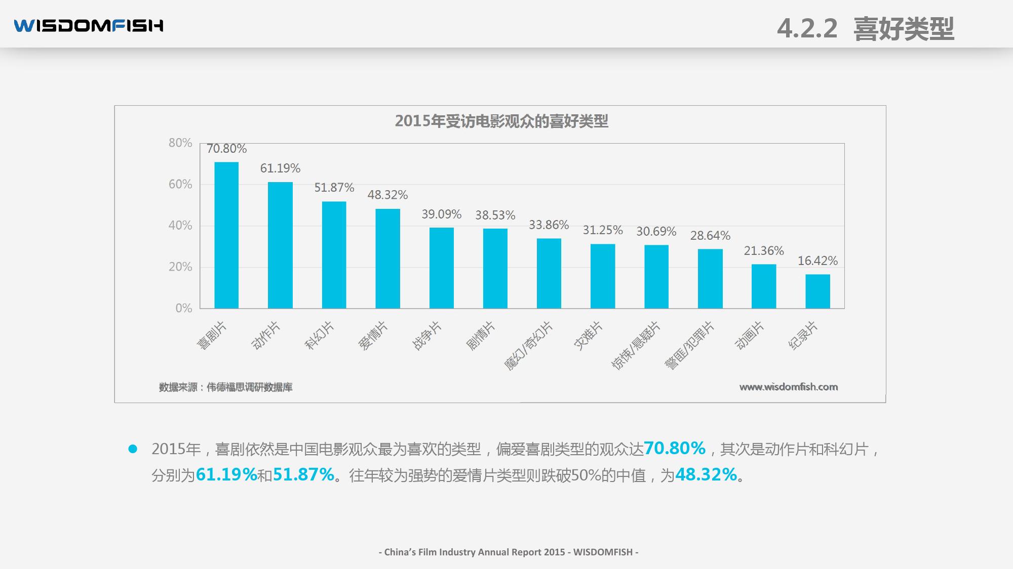 2015年度中国电影产业报告_000054