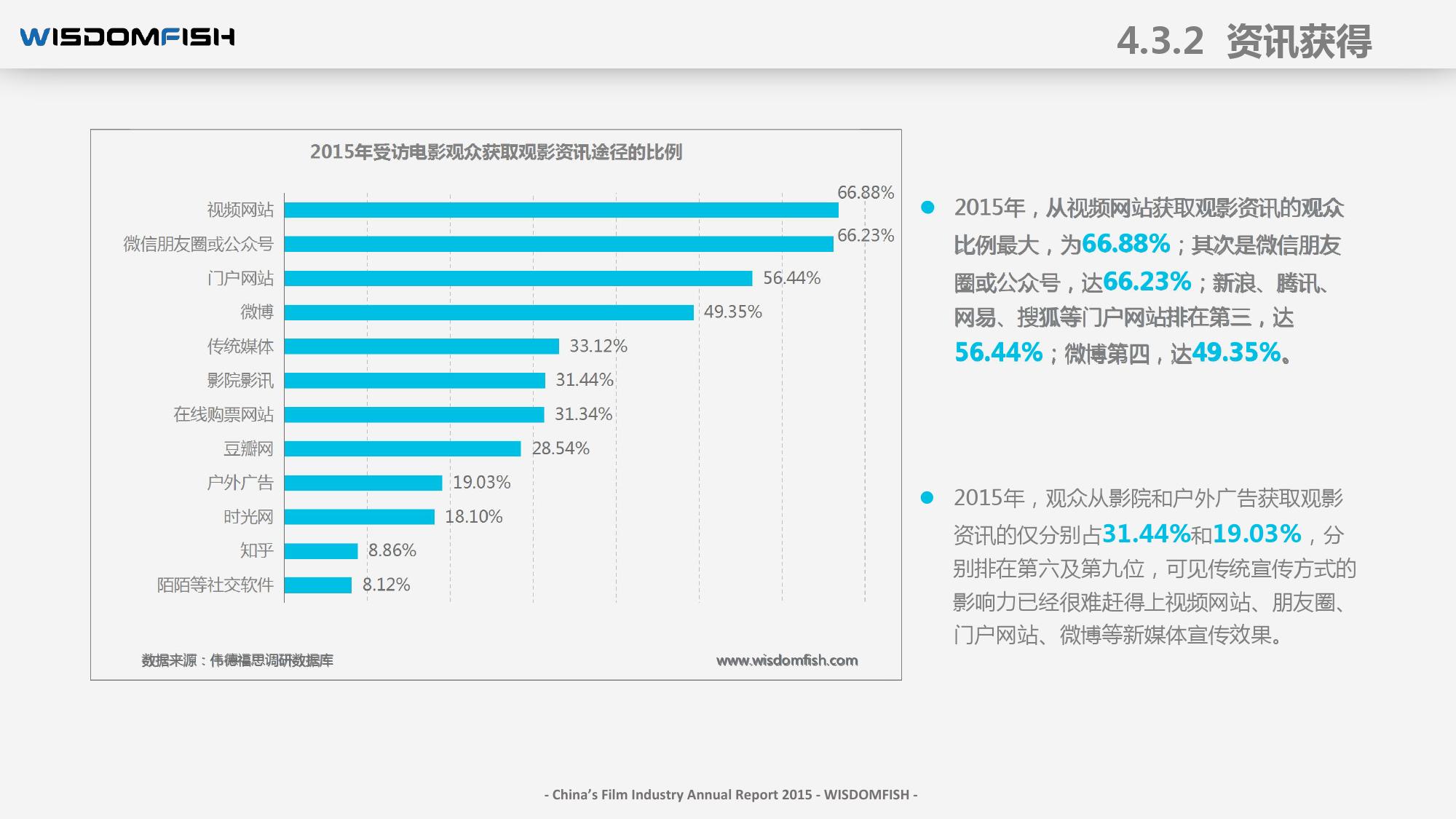 2015年度中国电影产业报告_000058
