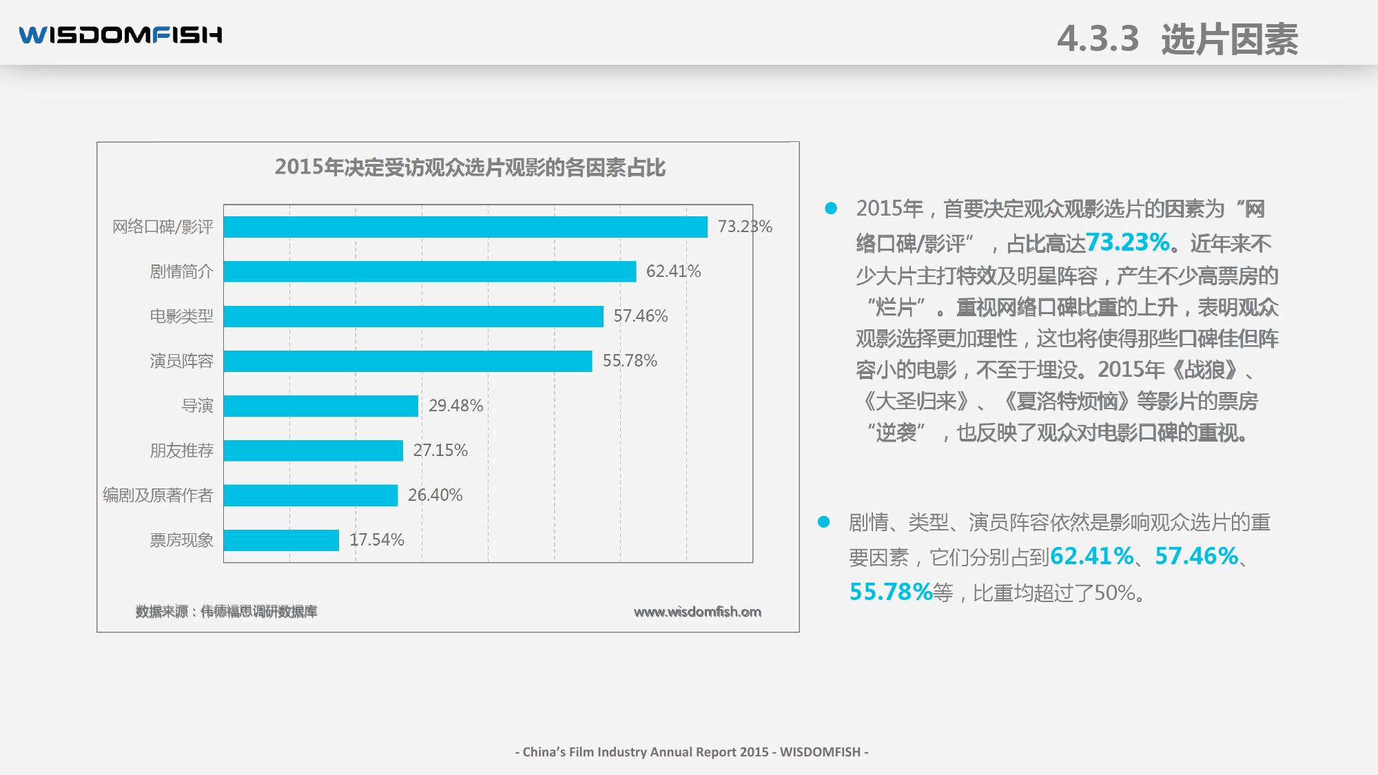 2015年度中国电影产业报告_000059