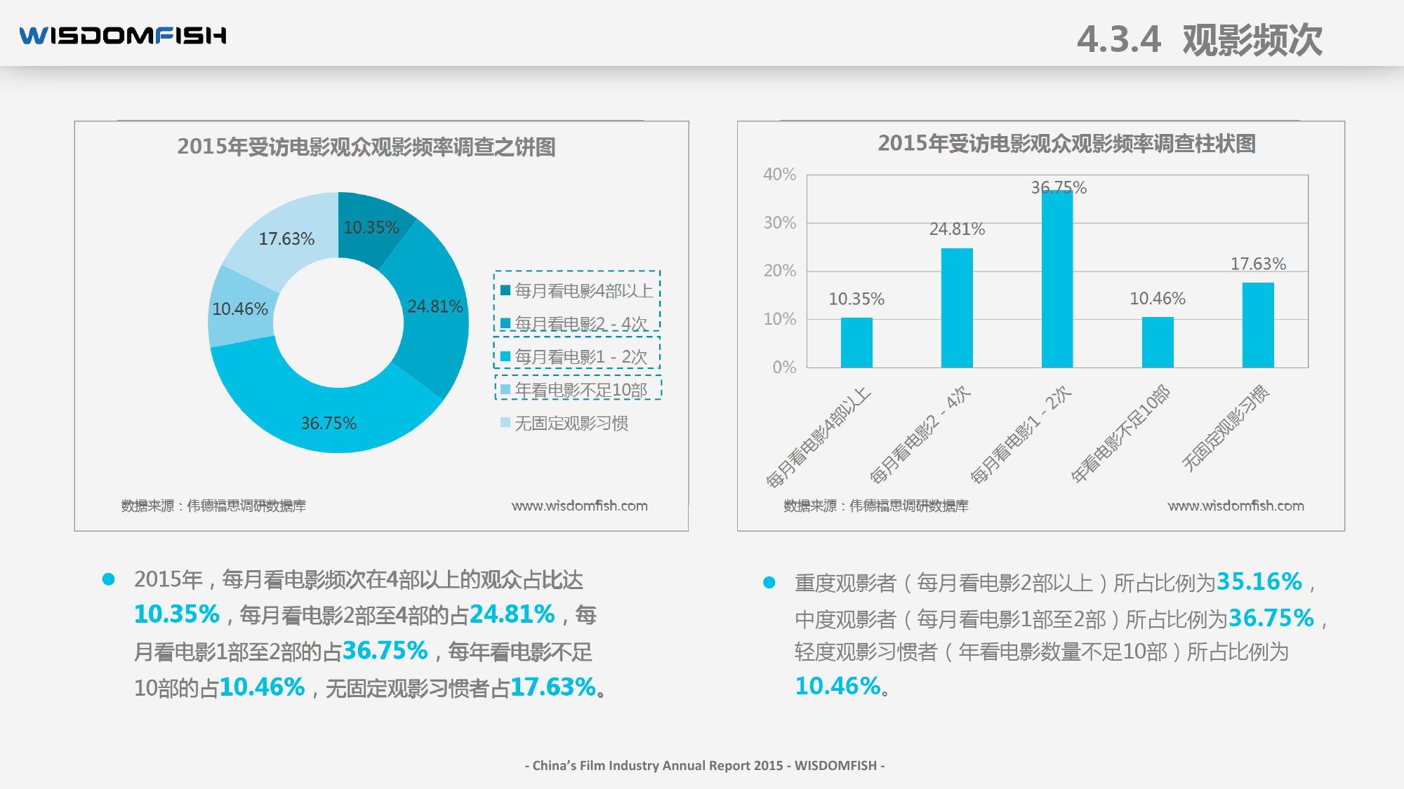 2015年度中国电影产业报告_000060