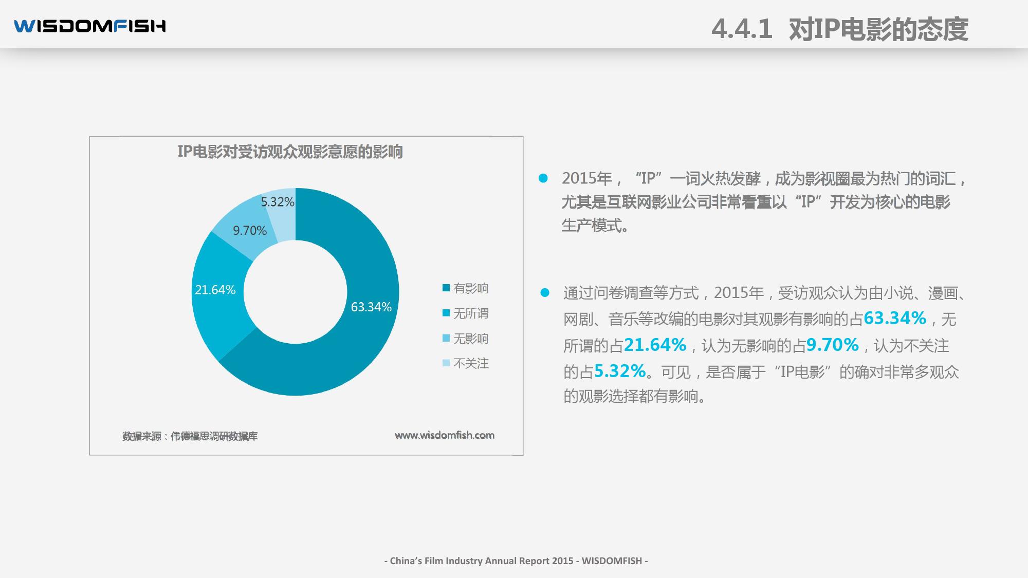 2015年度中国电影产业报告_000063