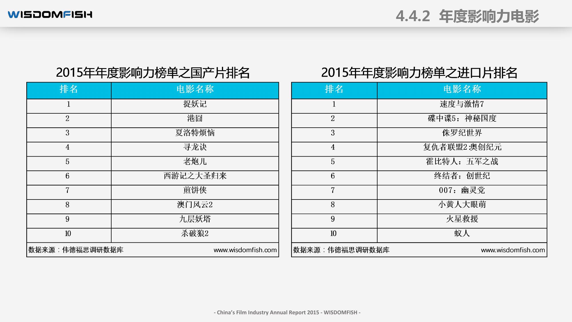2015年度中国电影产业报告_000064