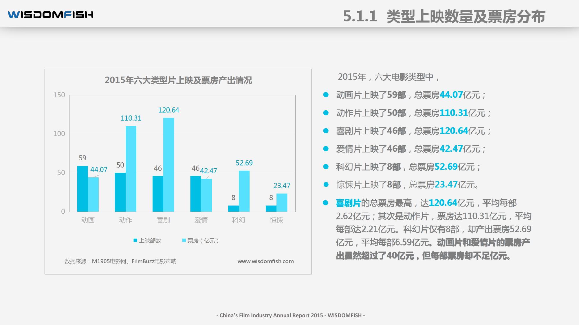 2015年度中国电影产业报告_000067