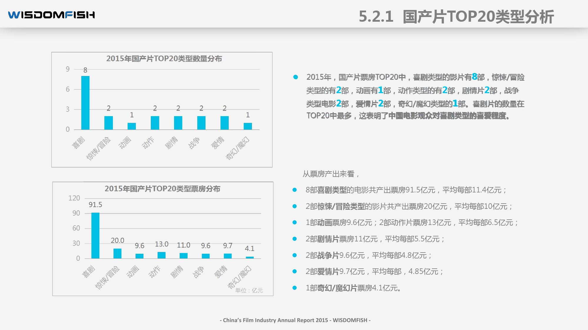 2015年度中国电影产业报告_000069