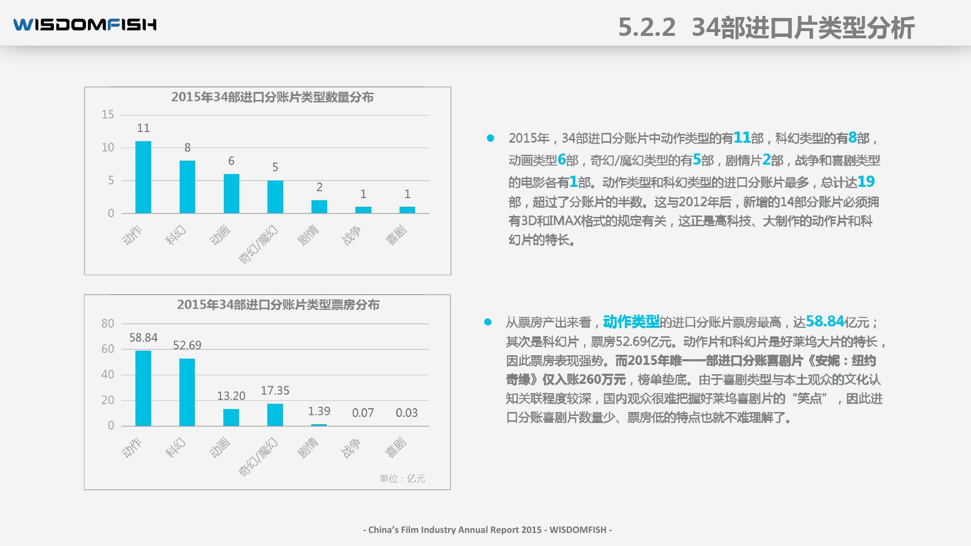 2015年度中国电影产业报告_000070