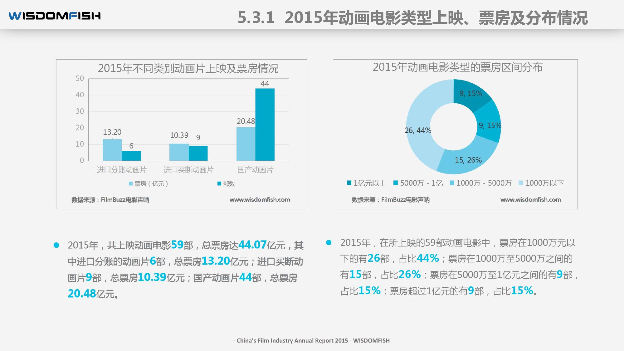 2015年度中国电影产业报告_000072
