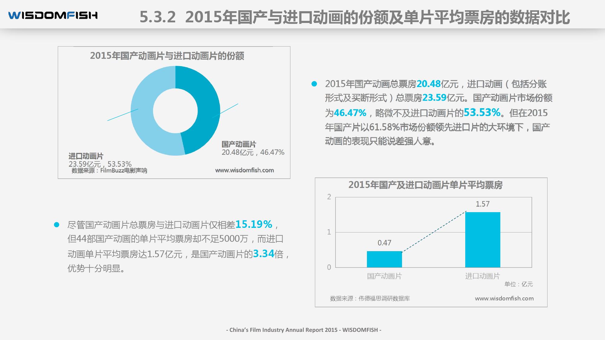 2015年度中国电影产业报告_000073