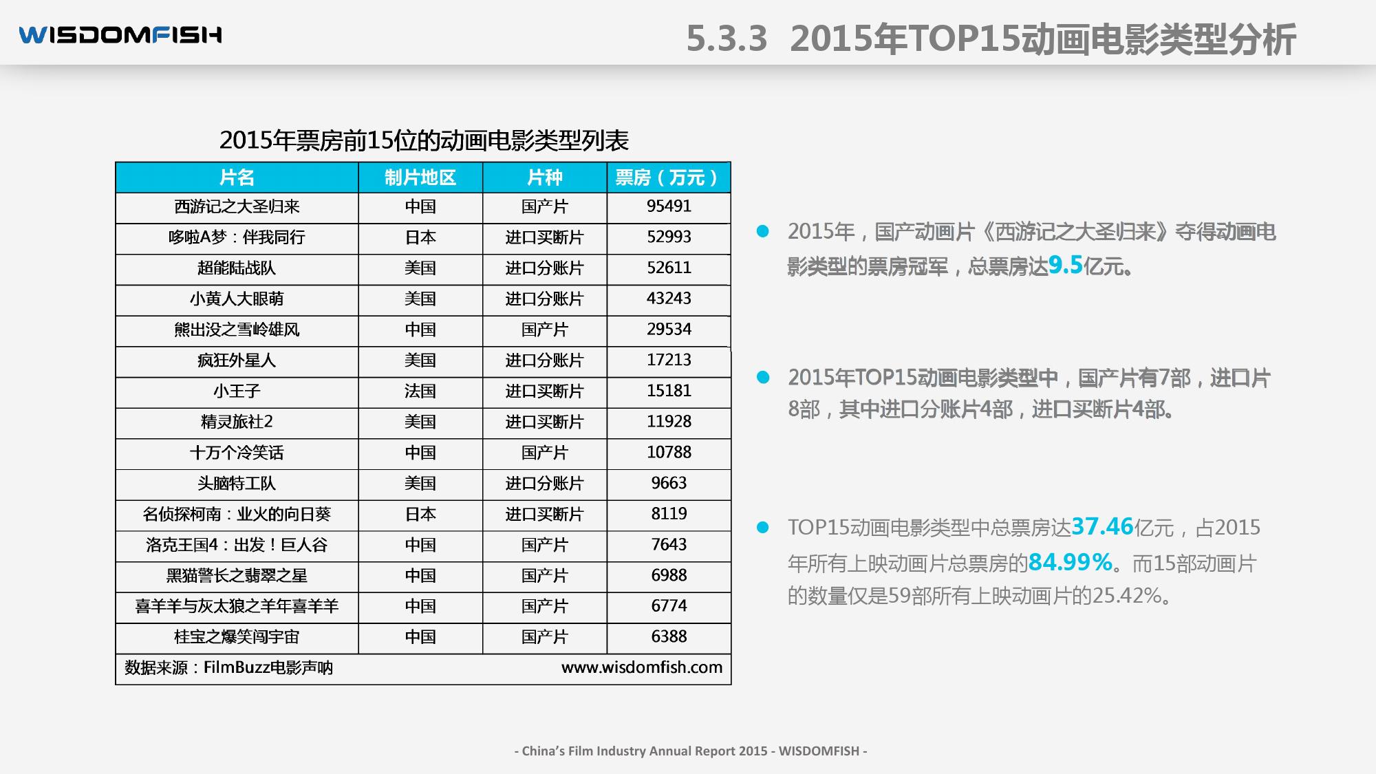 2015年度中国电影产业报告_000074