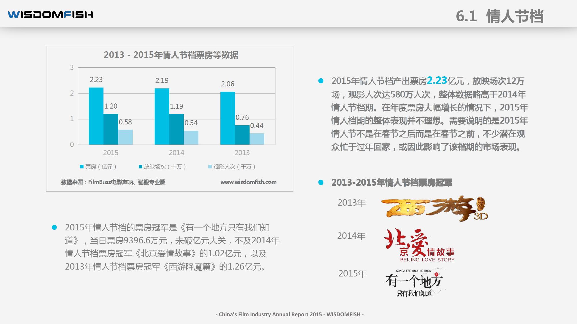 2015年度中国电影产业报告_000076