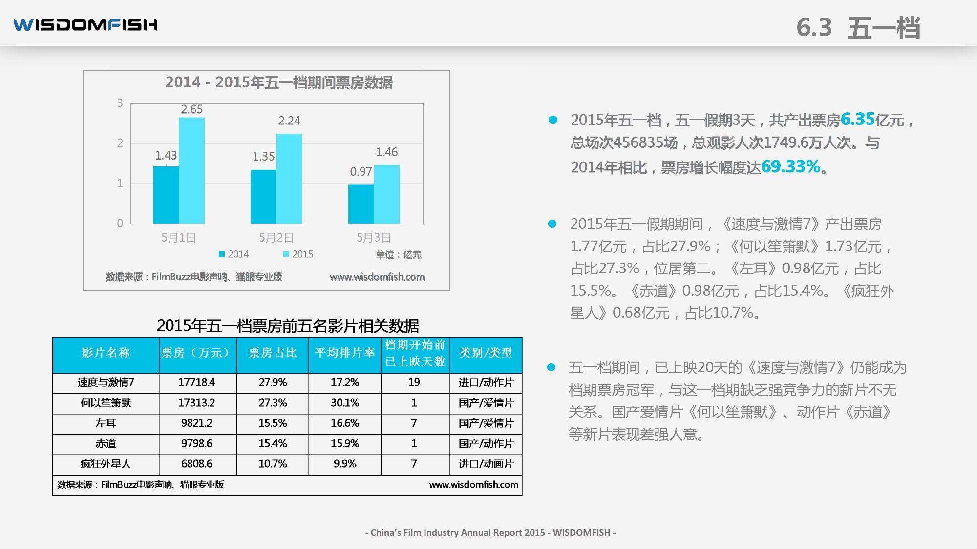 2015年度中国电影产业报告_000078