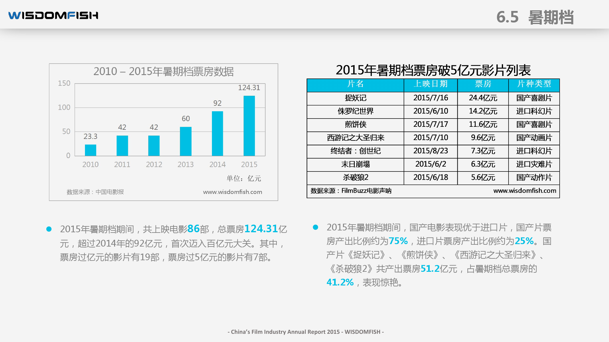2015年度中国电影产业报告_000080