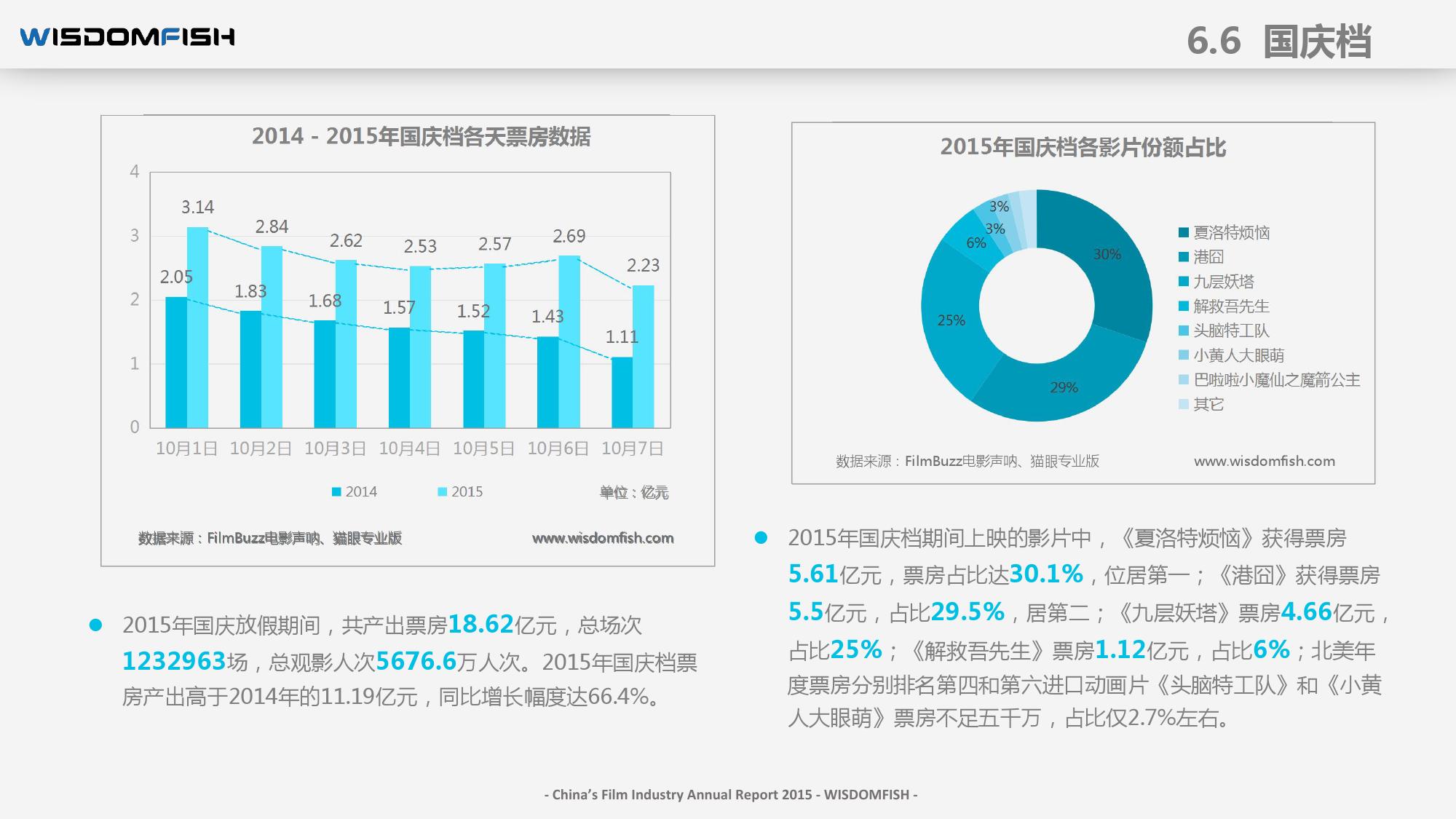 2015年度中国电影产业报告_000081