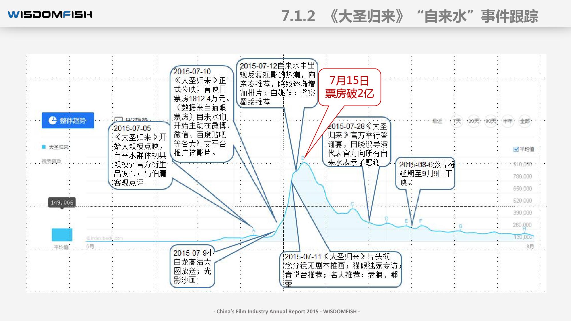 2015年度中国电影产业报告_000085