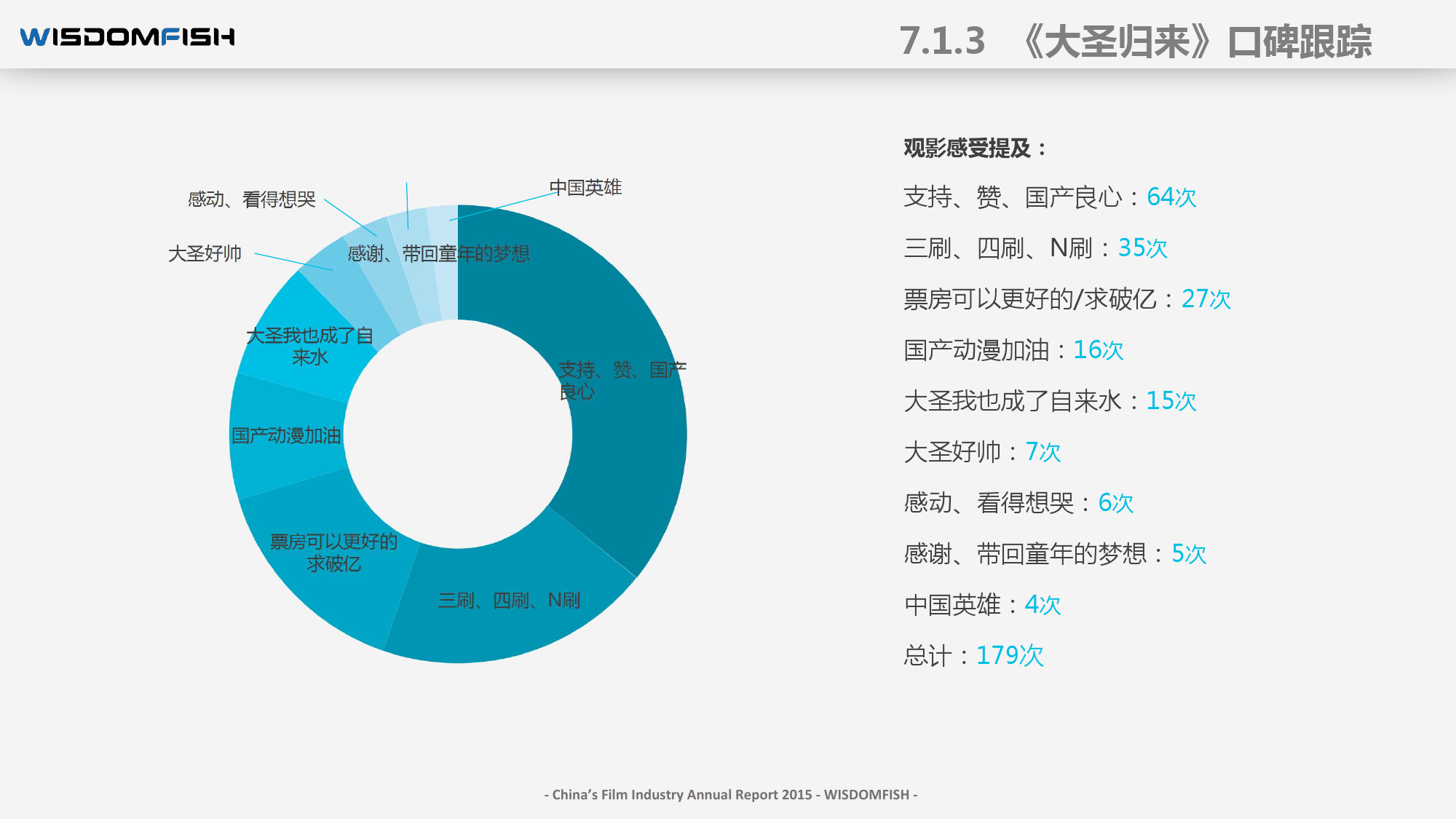 2015年度中国电影产业报告_000086