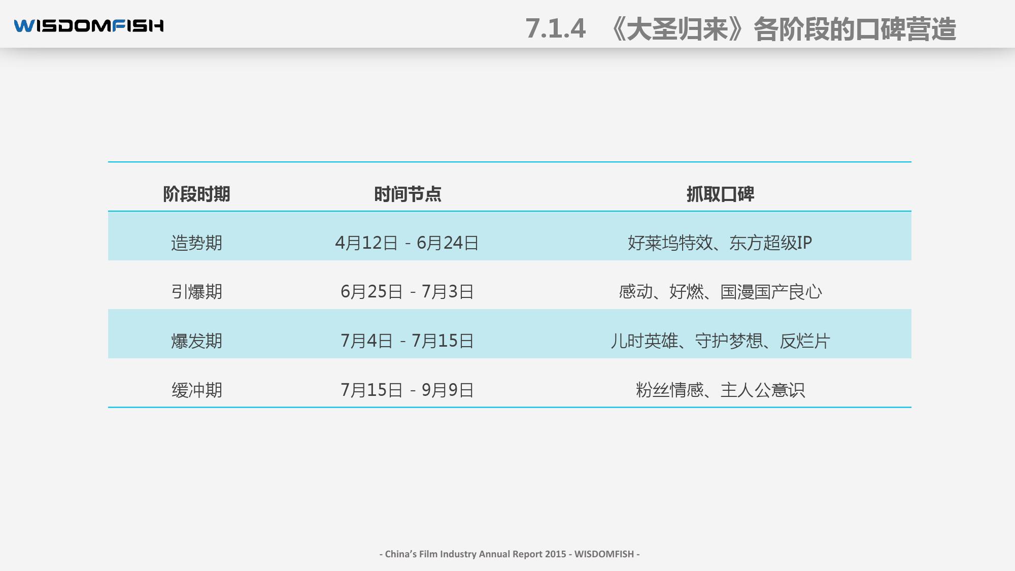 2015年度中国电影产业报告_000087