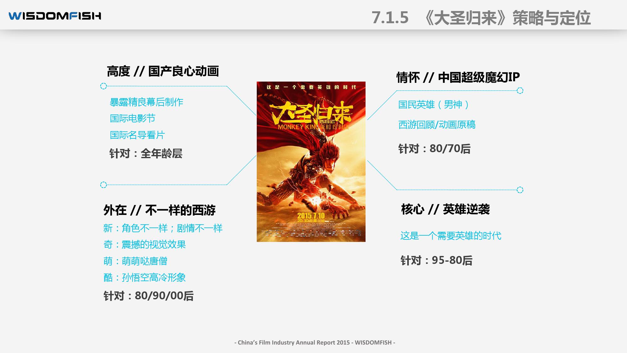 2015年度中国电影产业报告_000088