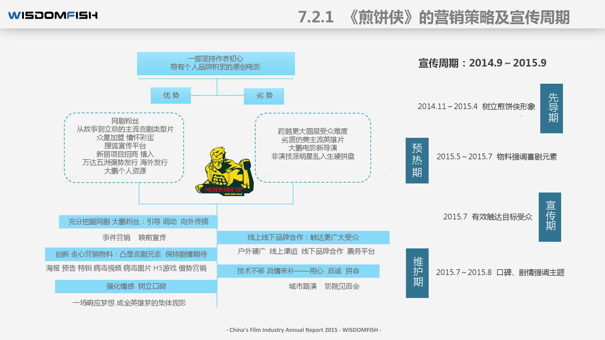2015年度中国电影产业报告_000090