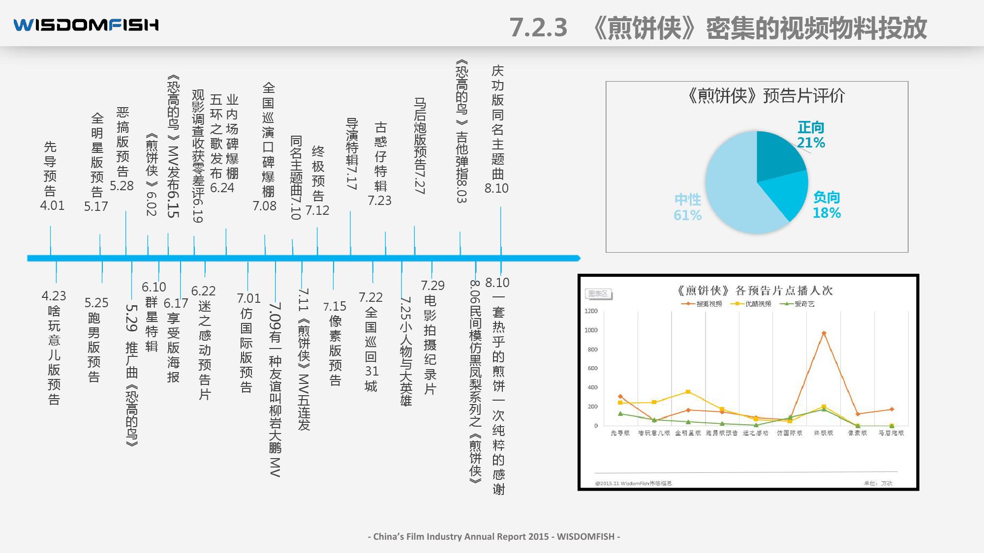 2015年度中国电影产业报告_000092