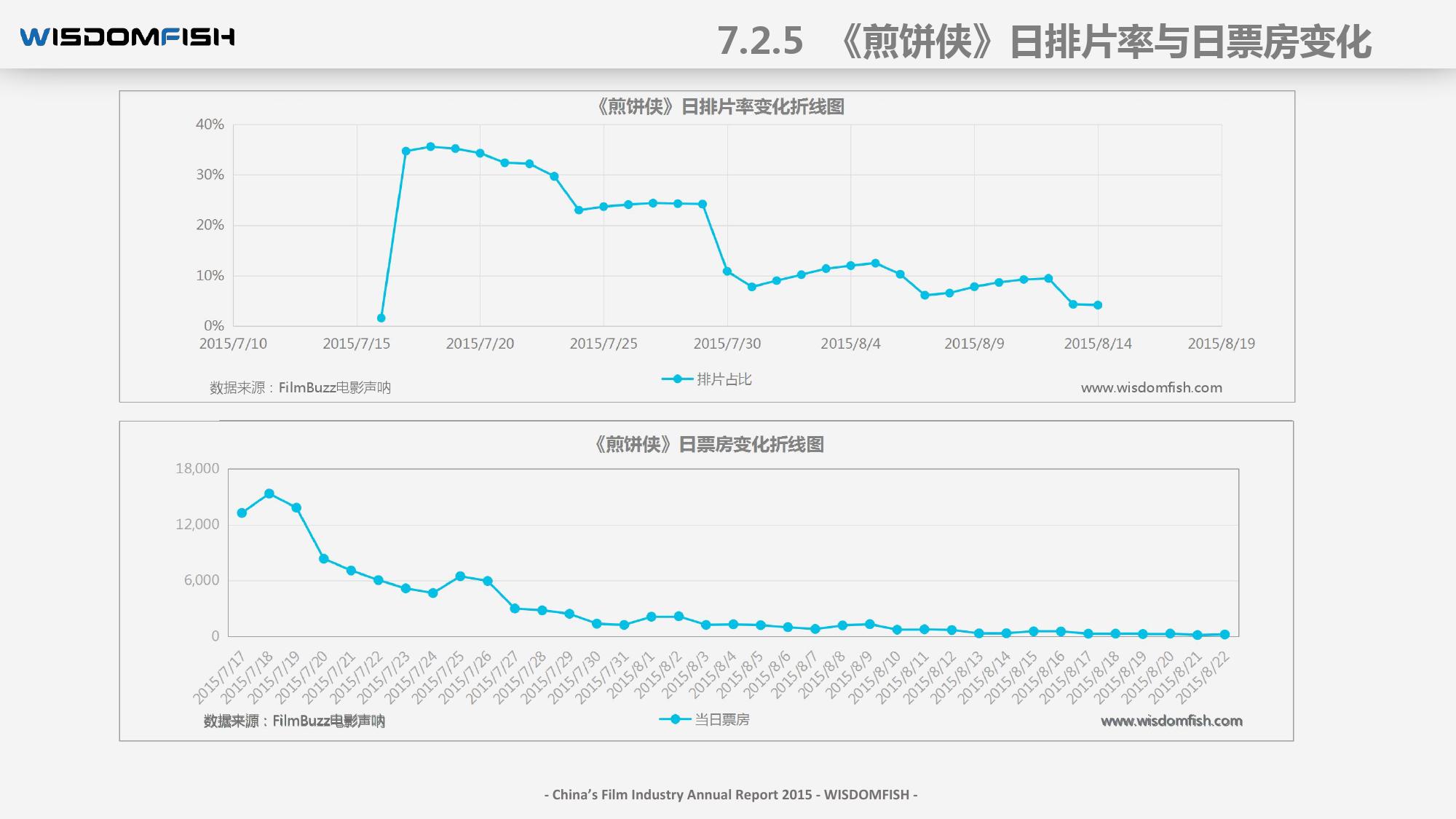 2015年度中国电影产业报告_000094