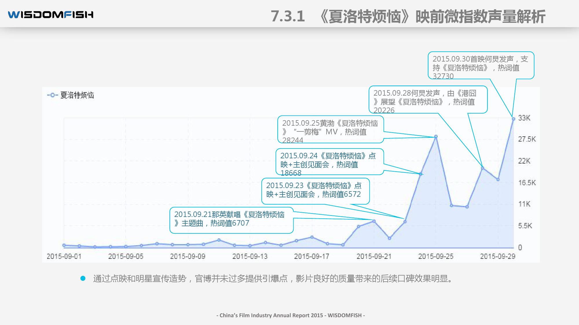 2015年度中国电影产业报告_000096