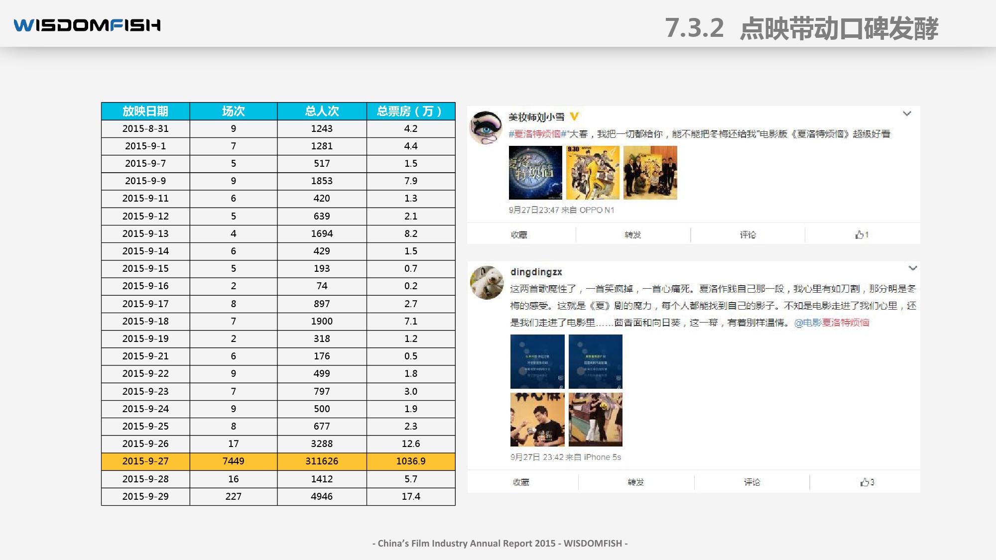 2015年度中国电影产业报告_000097