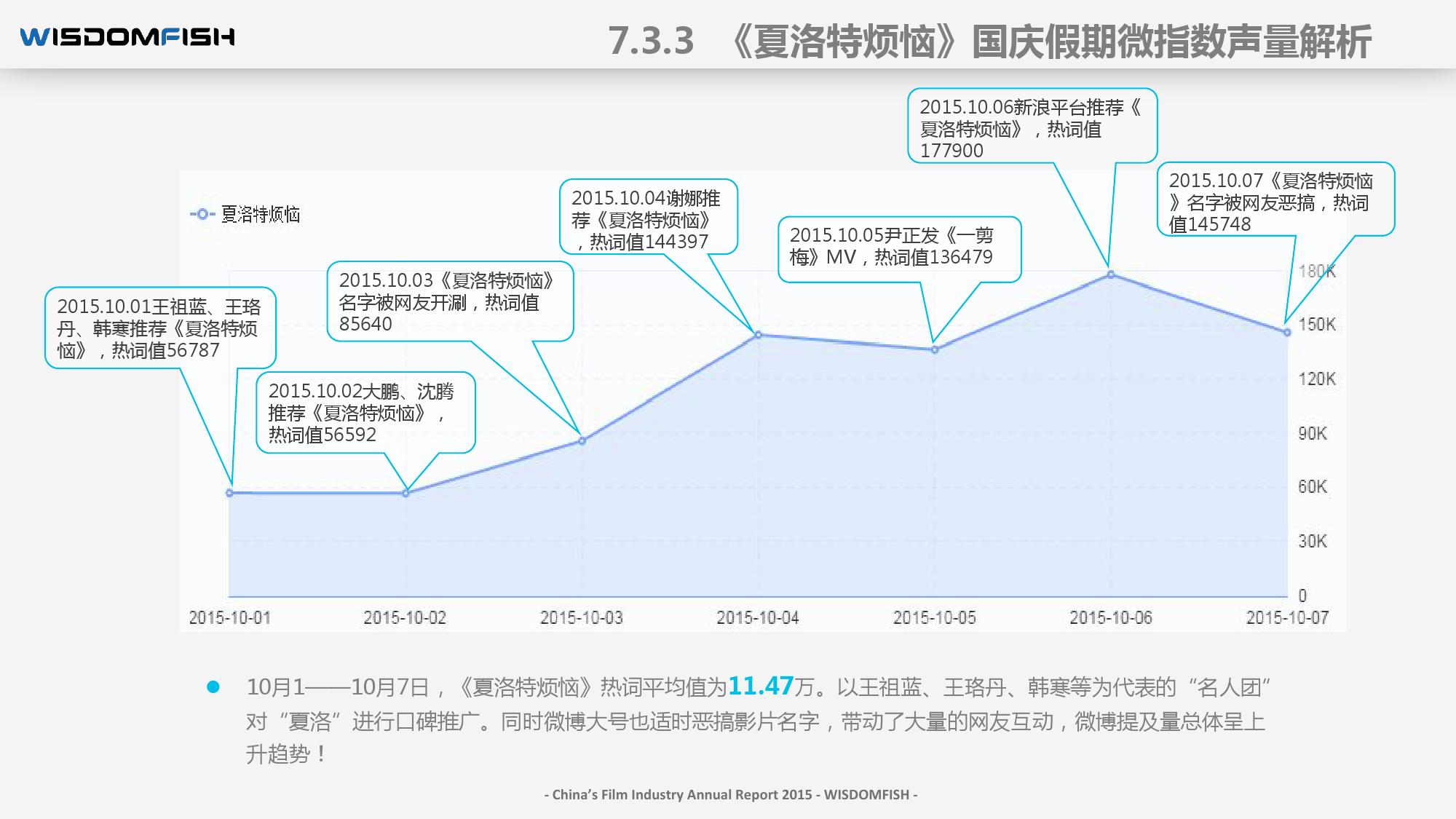 2015年度中国电影产业报告_000098