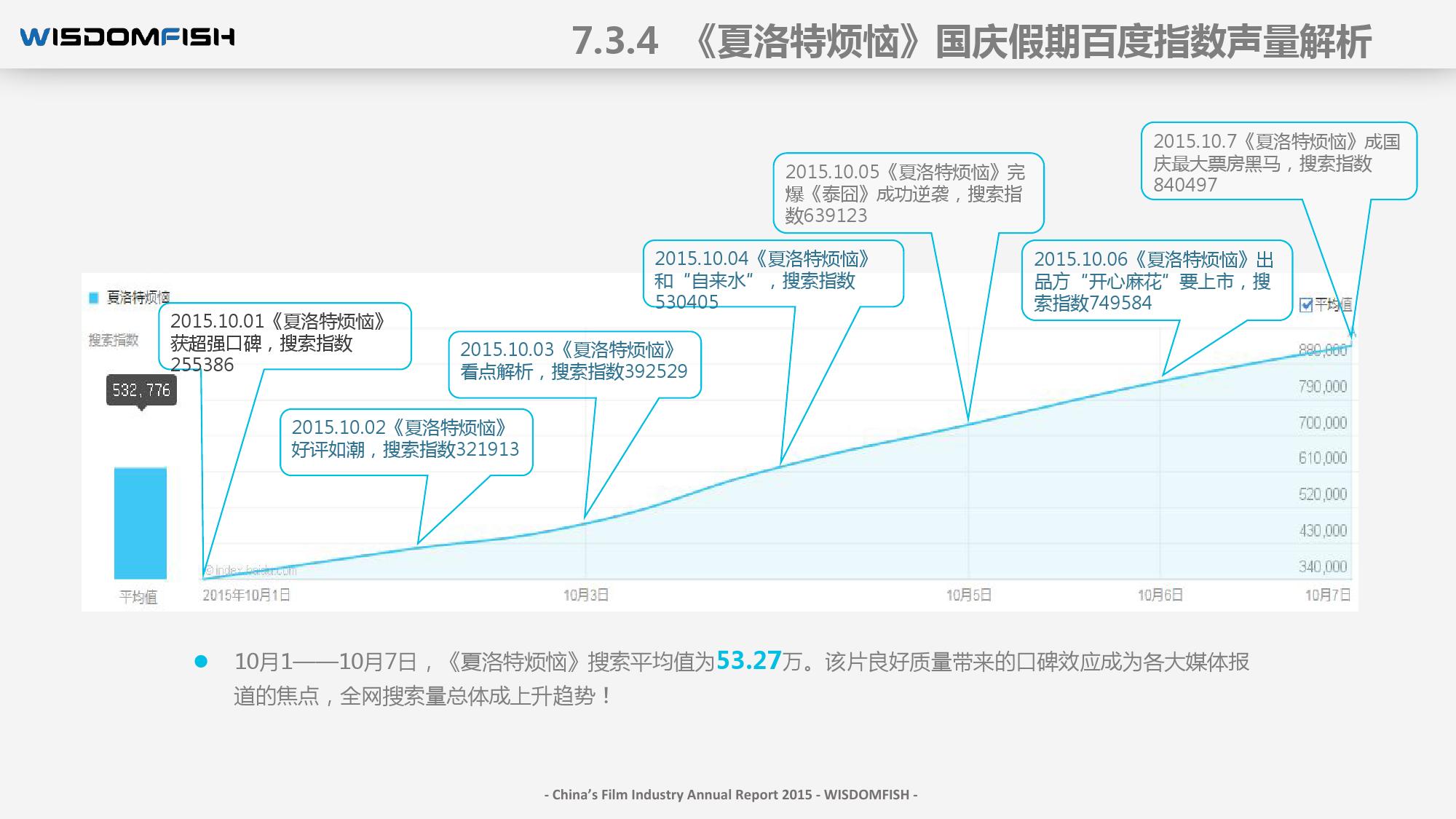 2015年度中国电影产业报告_000099
