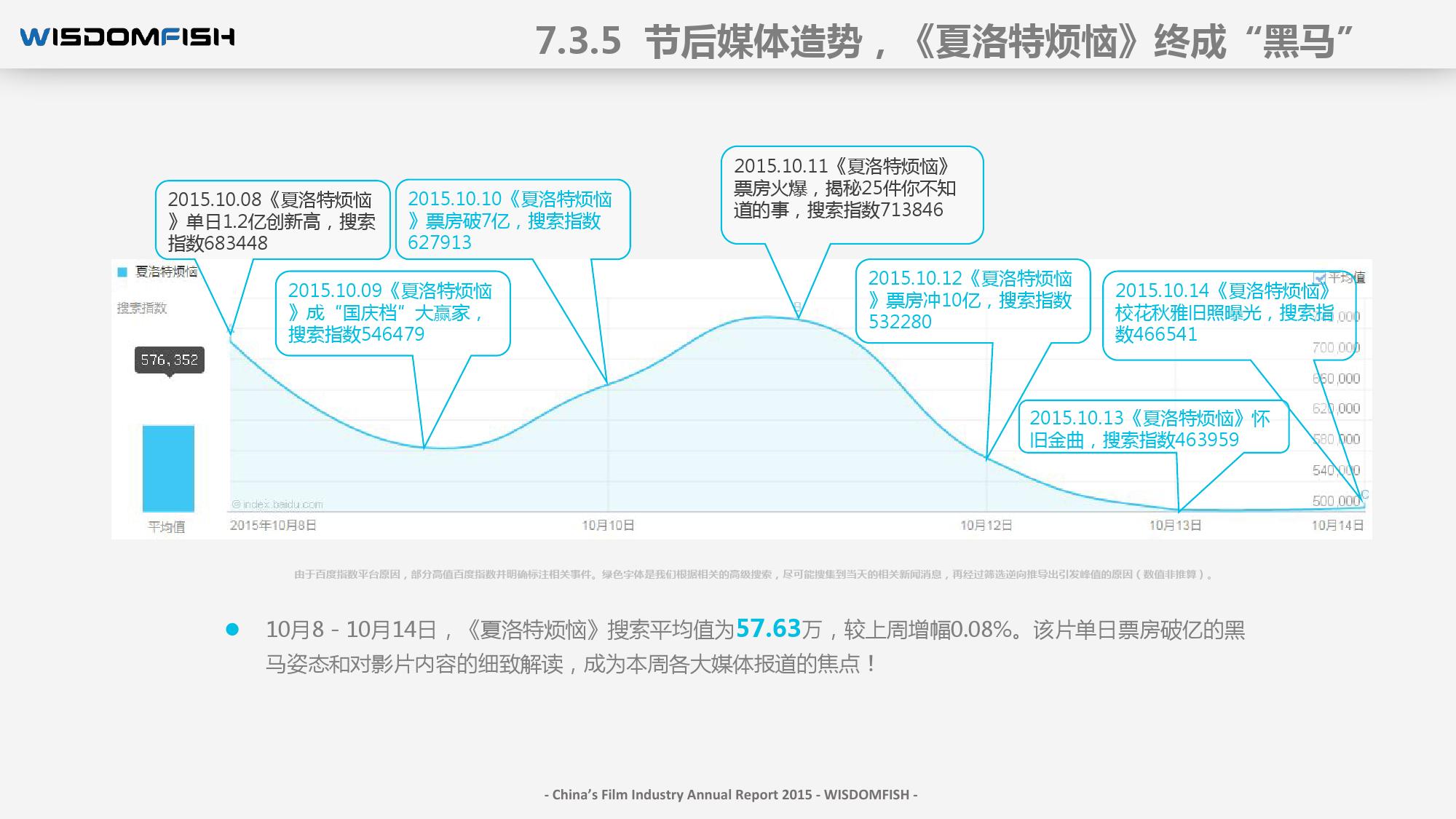 2015年度中国电影产业报告_000100