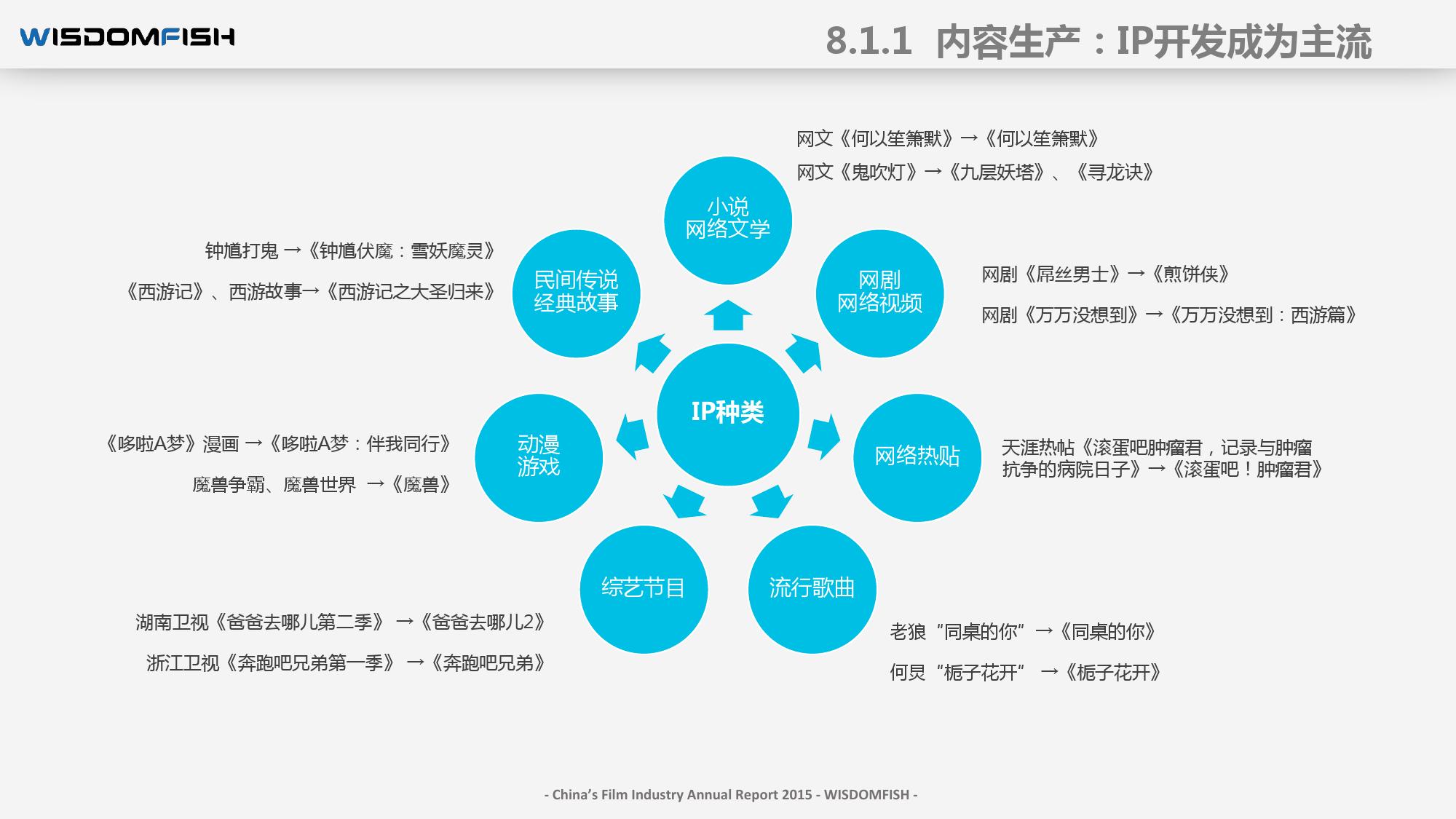 2015年度中国电影产业报告_000104