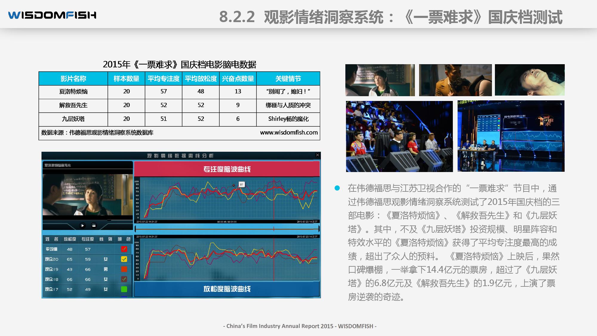 2015年度中国电影产业报告_000113