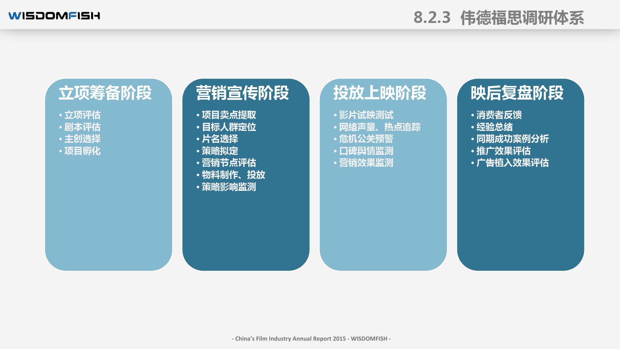 2015年度中国电影产业报告_000114