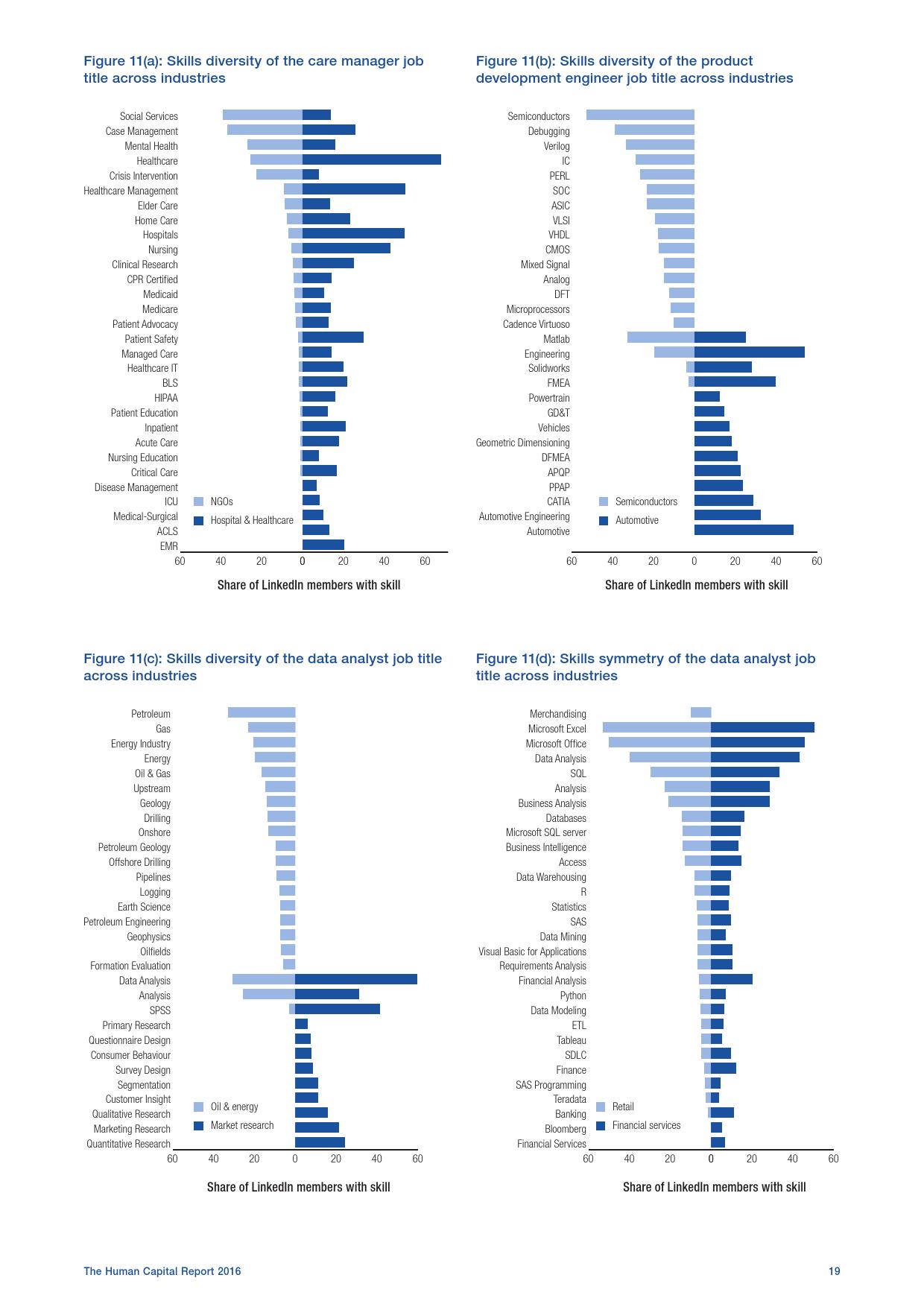 2016全球人力资本报告_000027