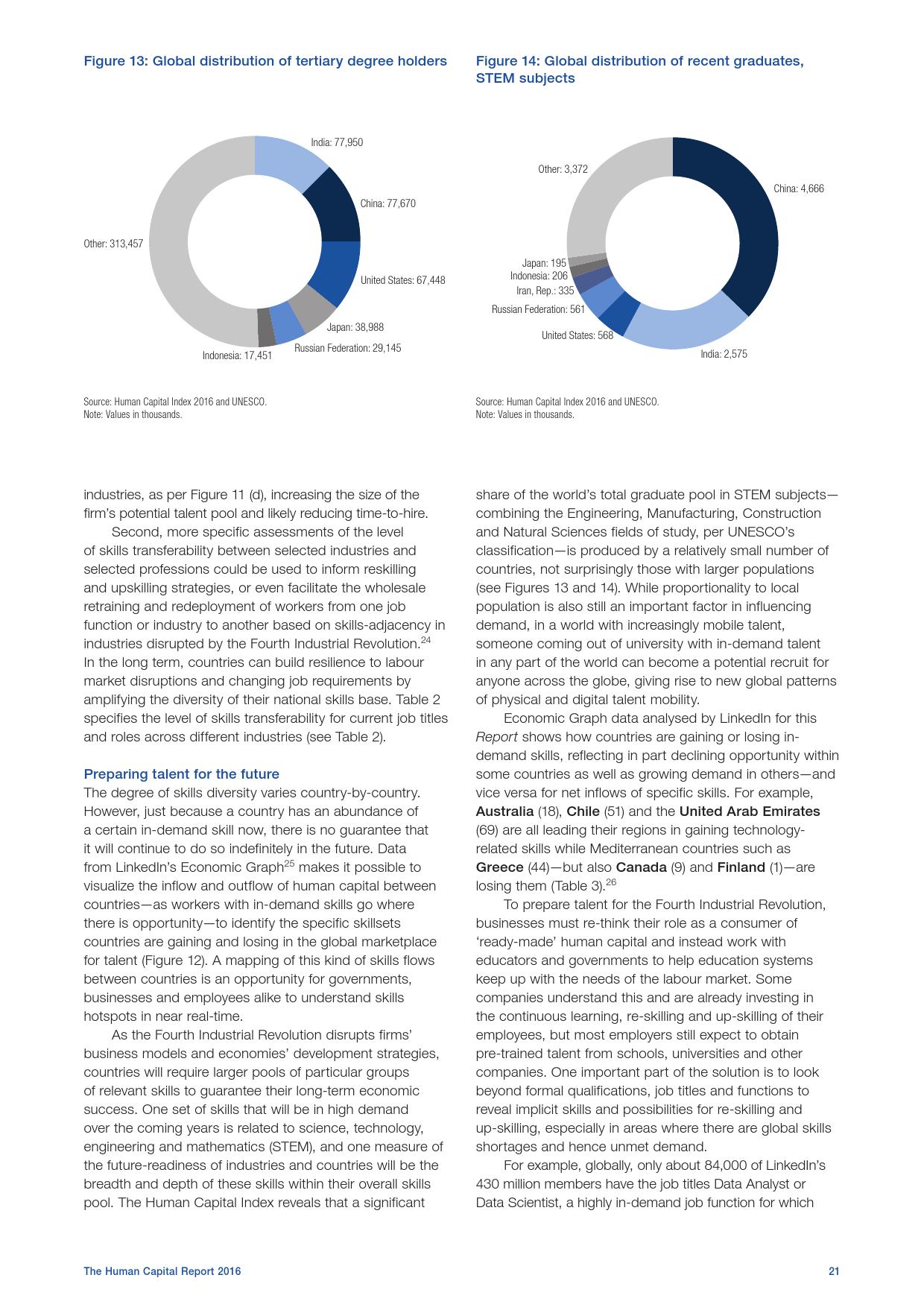 2016全球人力资本报告_000029