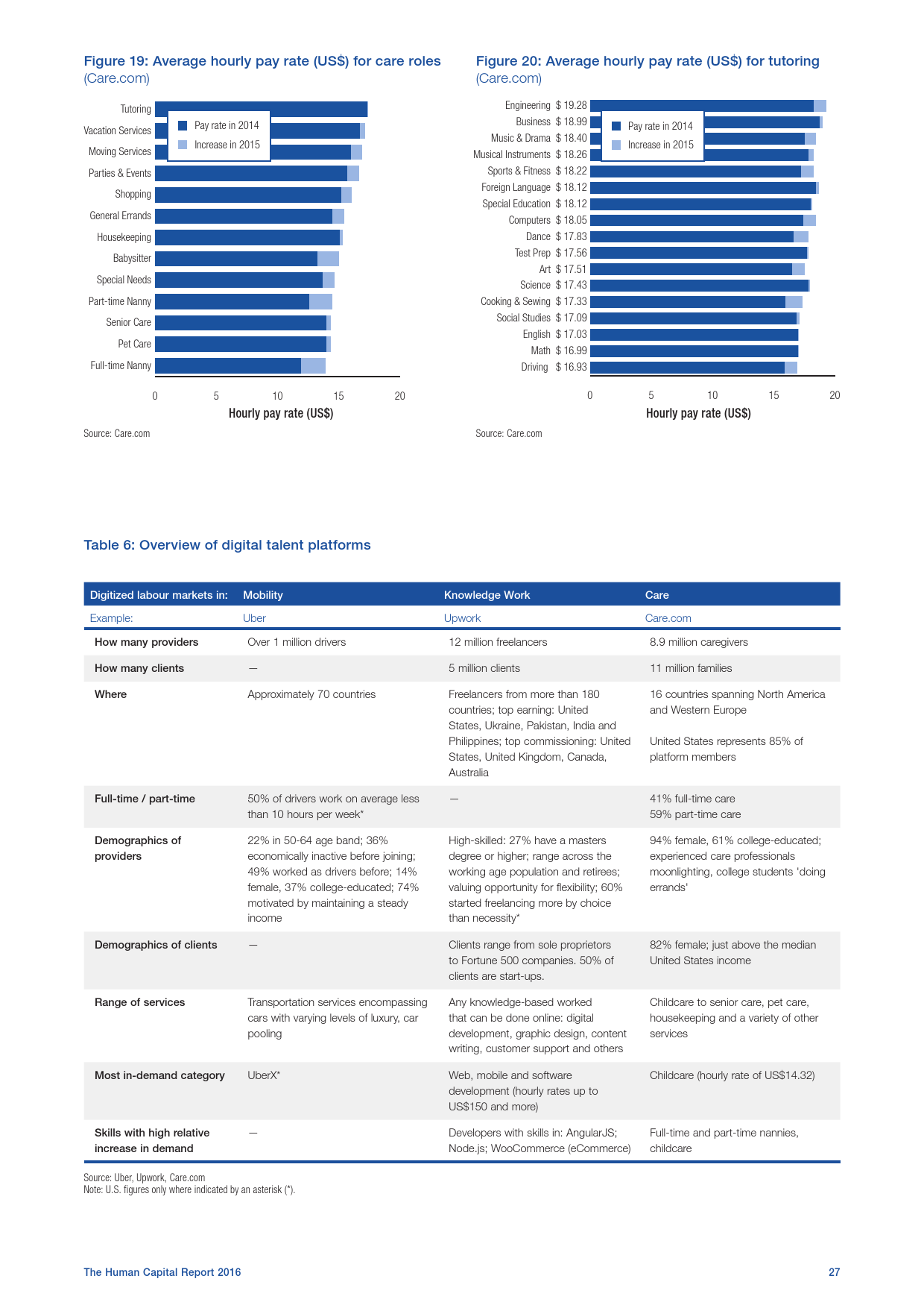 2016全球人力资本报告_000035