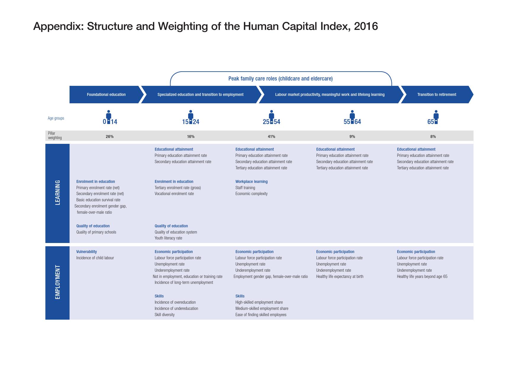 2016全球人力资本报告_000042