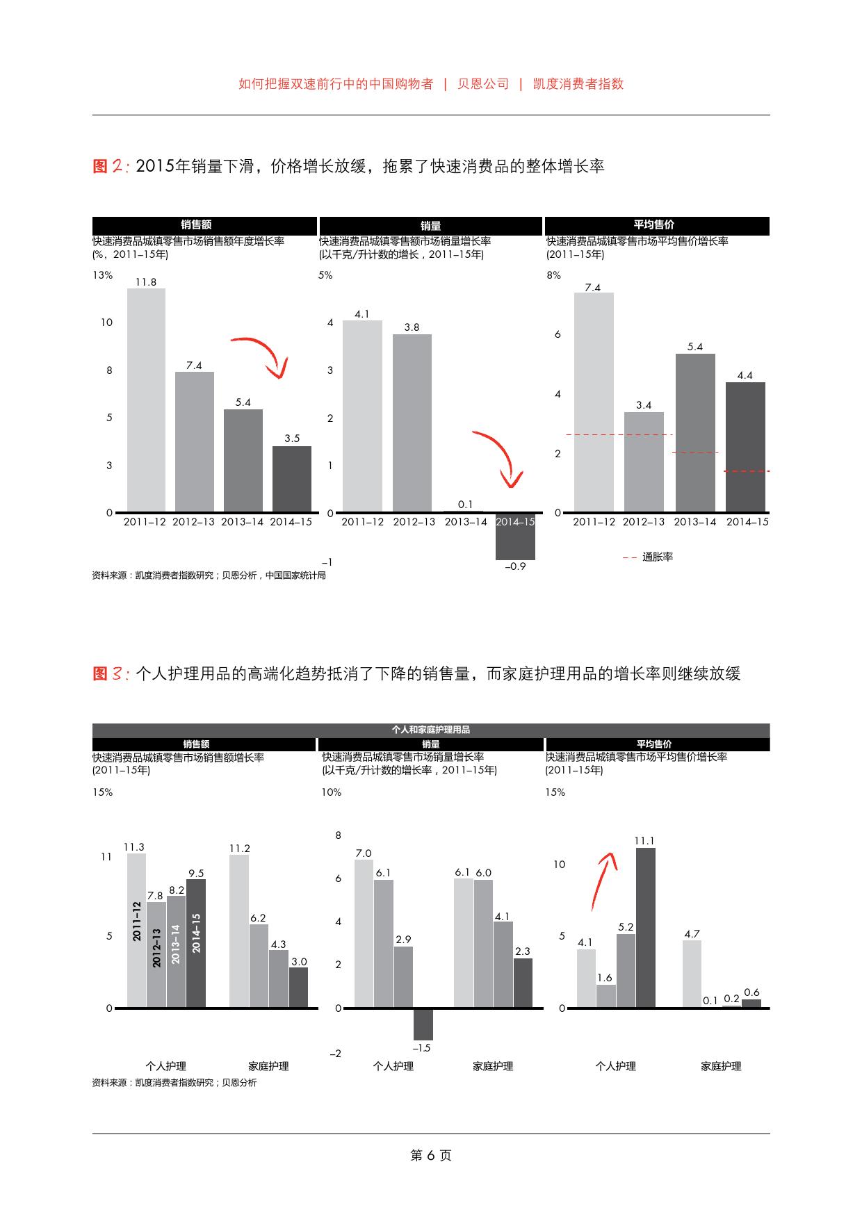2016年中国购物者报告_000008