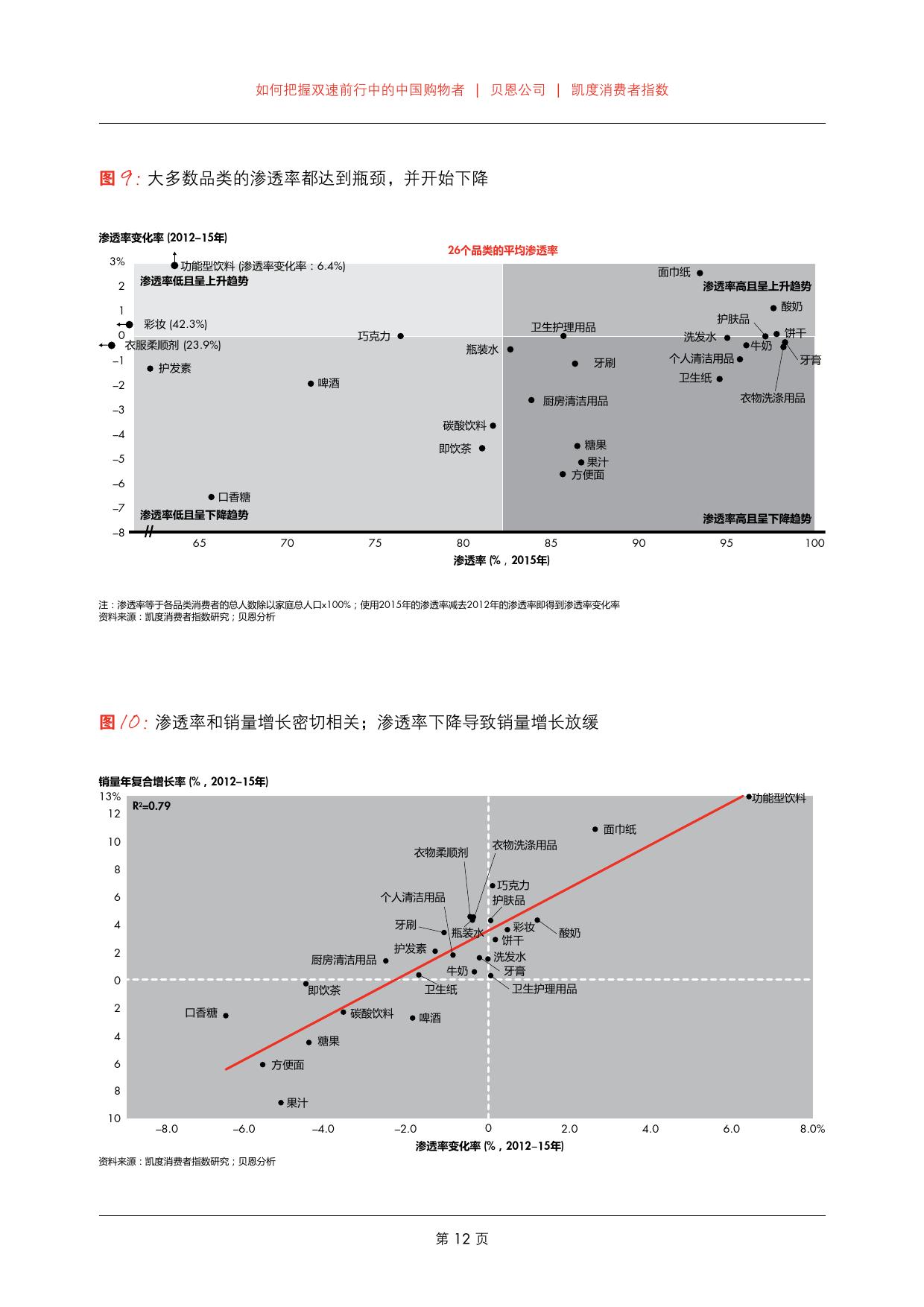 2016年中国购物者报告_000014
