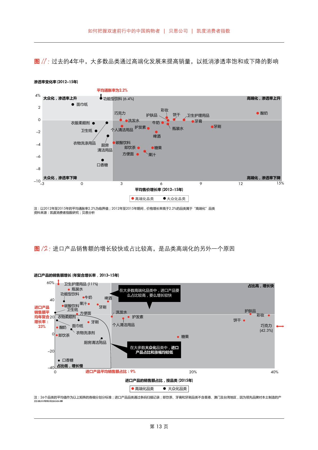 2016年中国购物者报告_000015