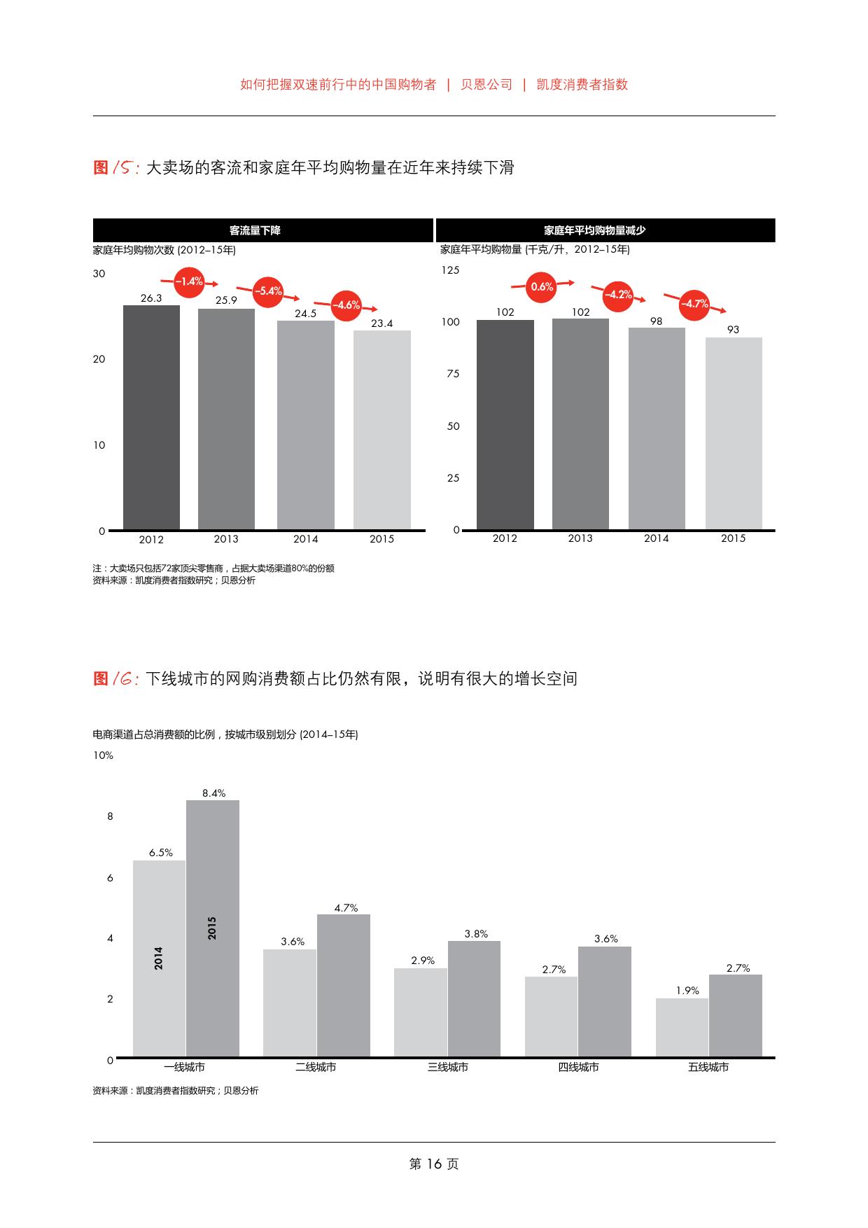 2016年中国购物者报告_000018