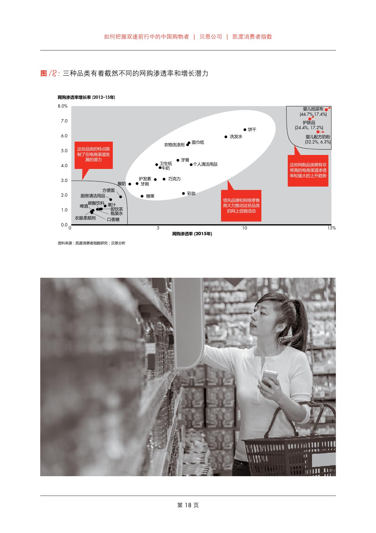 2016年中国购物者报告_000020