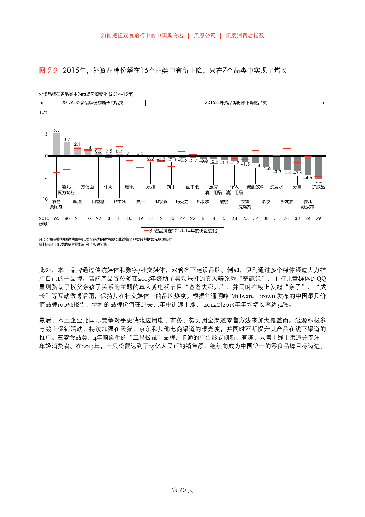 2016年中国购物者报告_000022