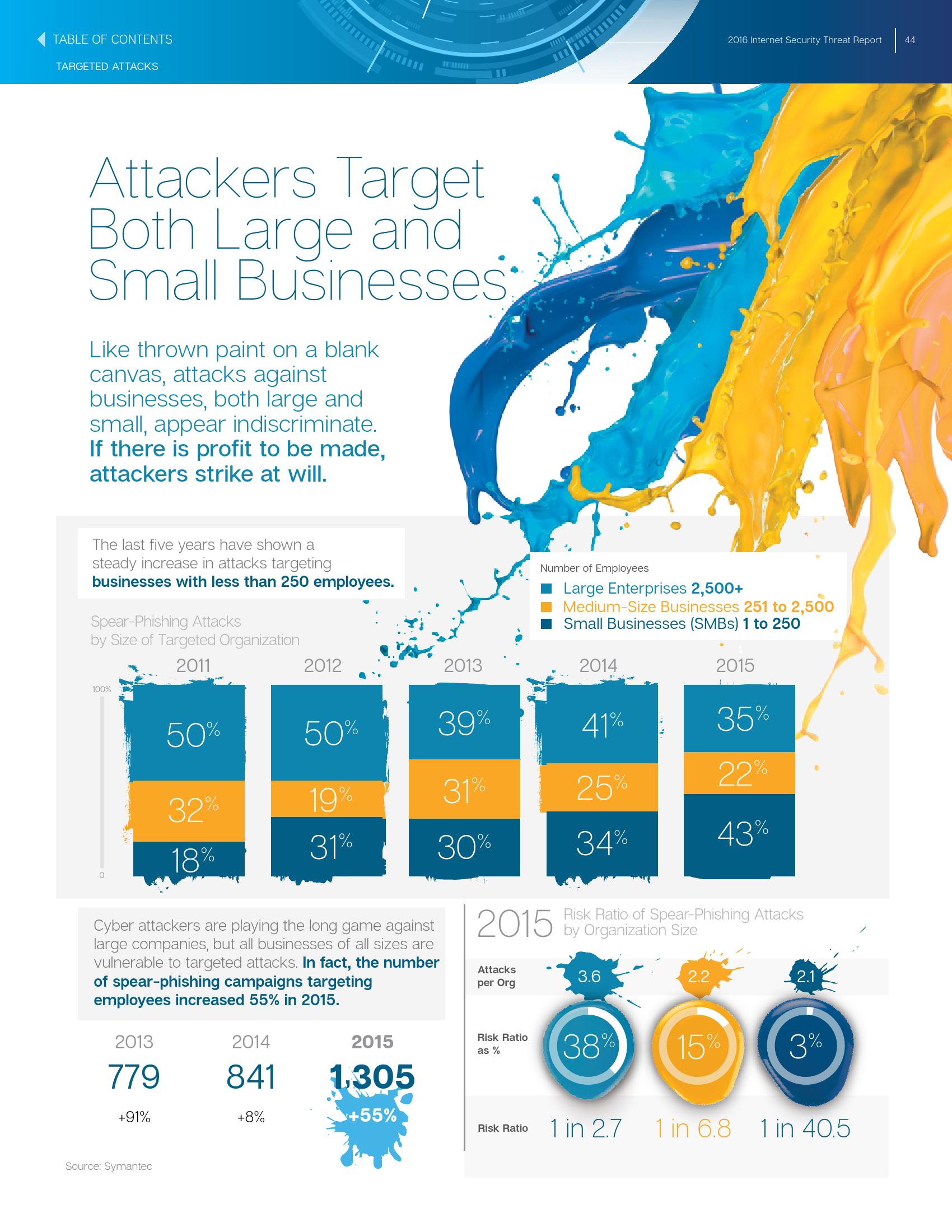 2016年互联网安全威胁报告_000044