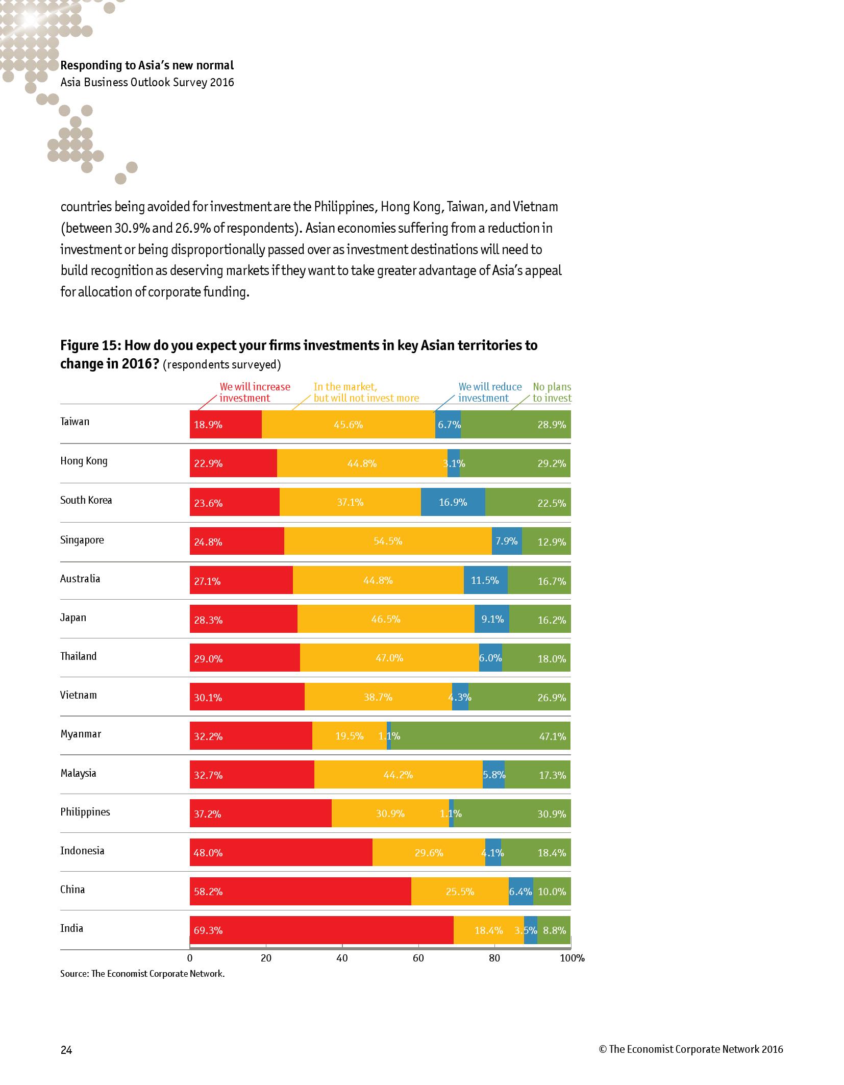2016年亚洲商业展望调查报告_000026
