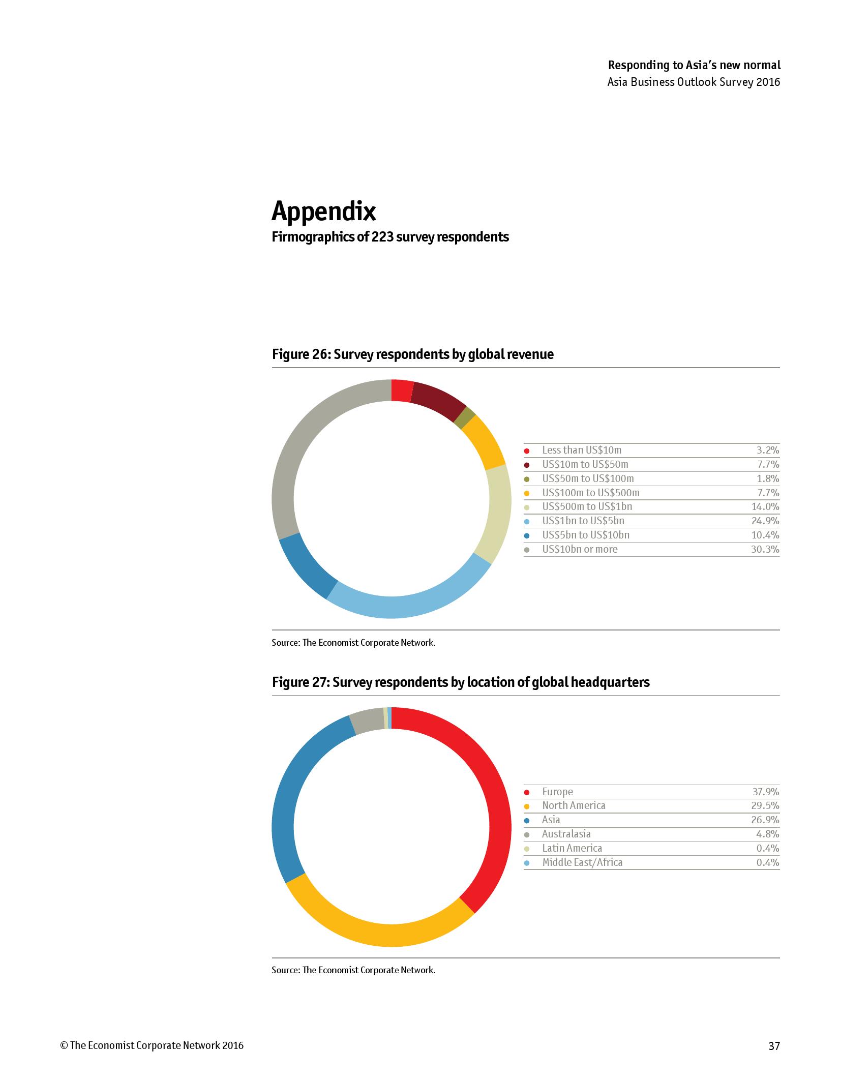 2016年亚洲商业展望调查报告_000039