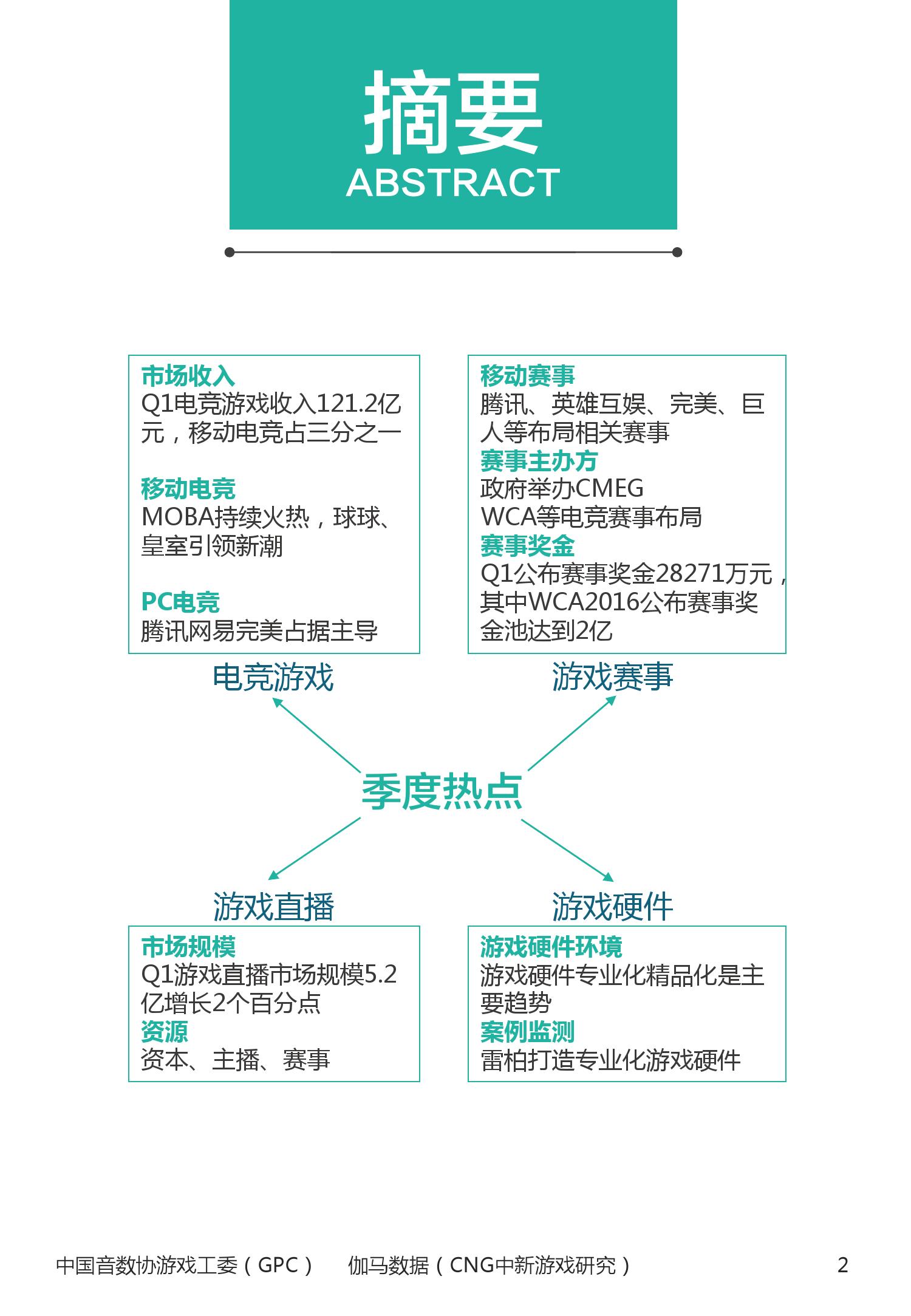 2016年1~3月中国电竞产业报告_000003