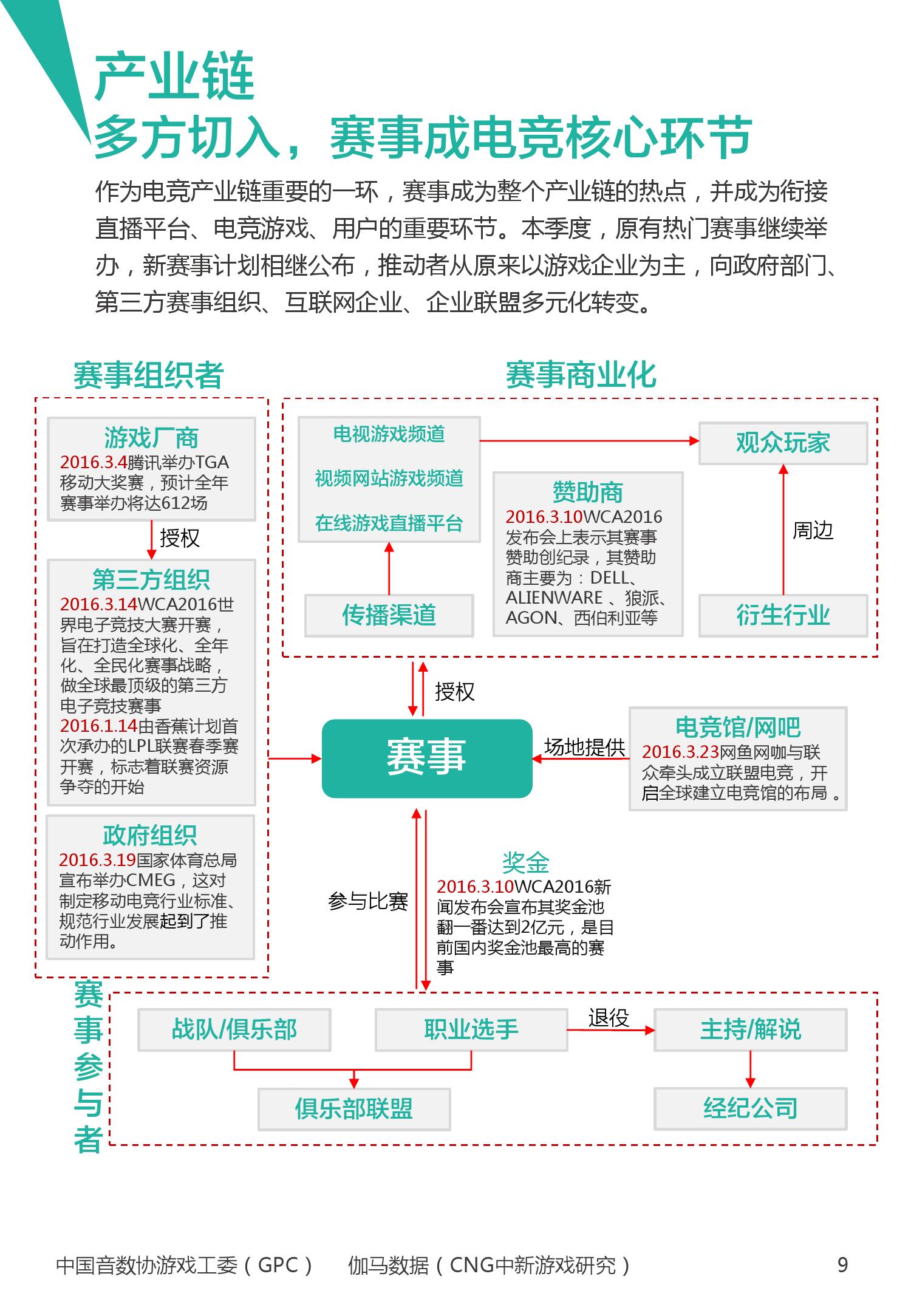 2016年1~3月中国电竞产业报告_000010