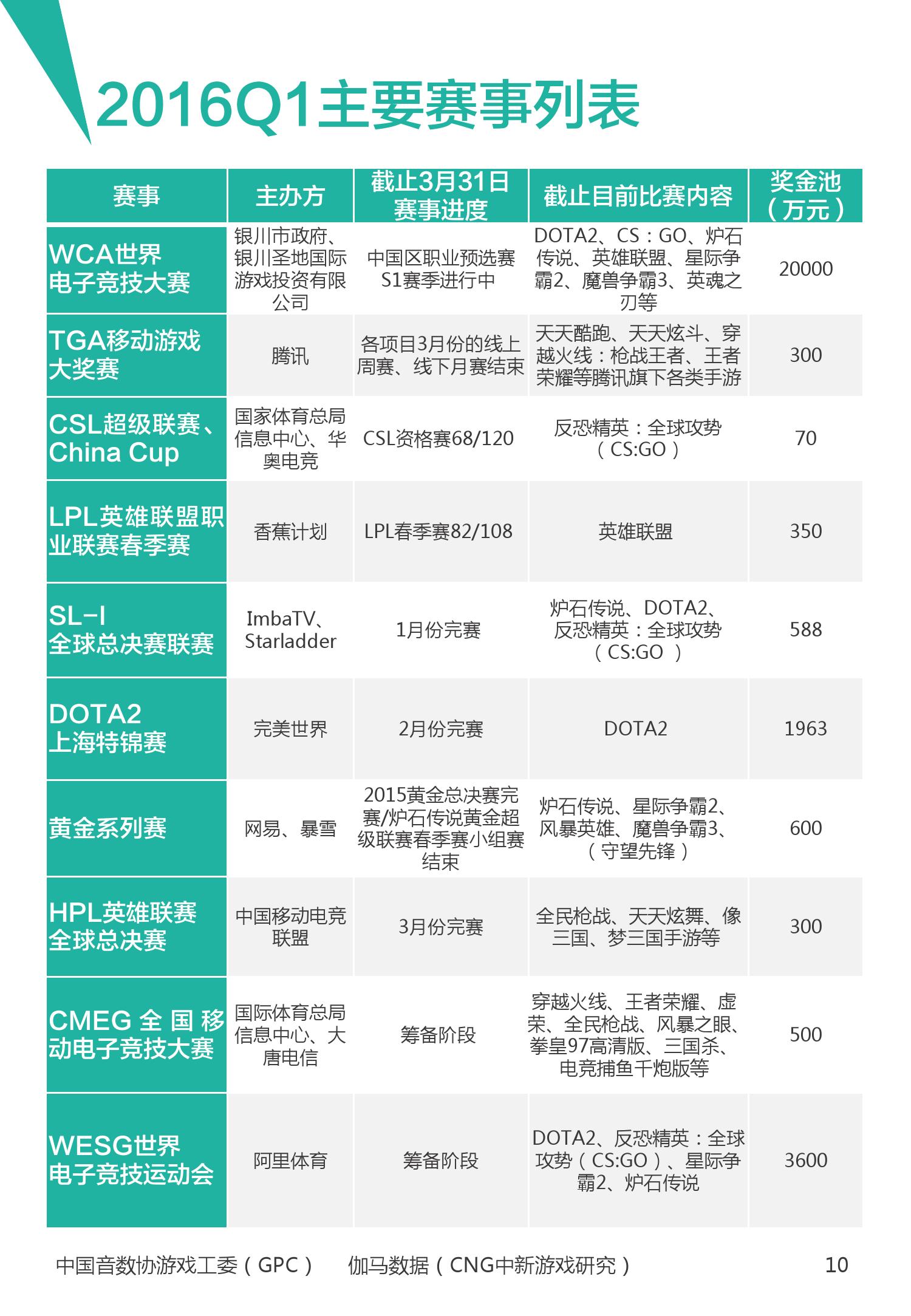 2016年1~3月中国电竞产业报告_000011