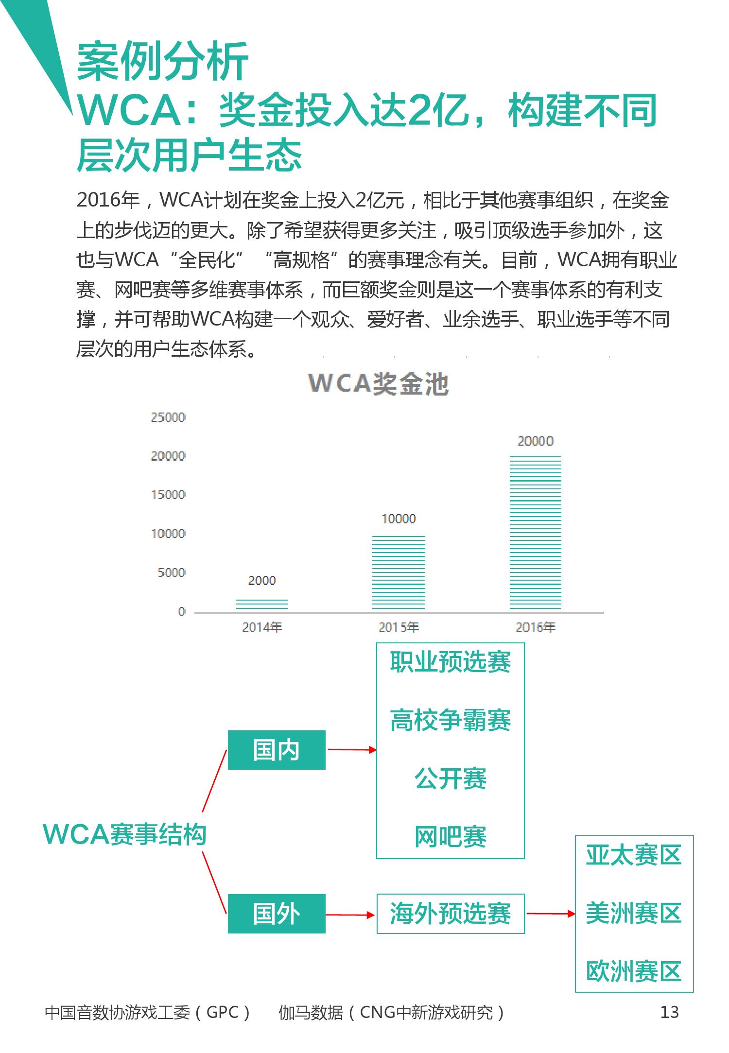 2016年1~3月中国电竞产业报告_000014