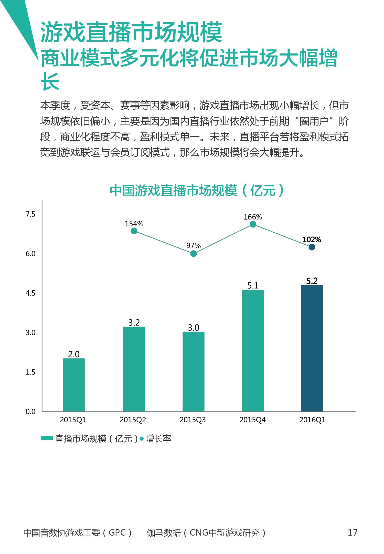2016年1~3月中国电竞产业报告_000018